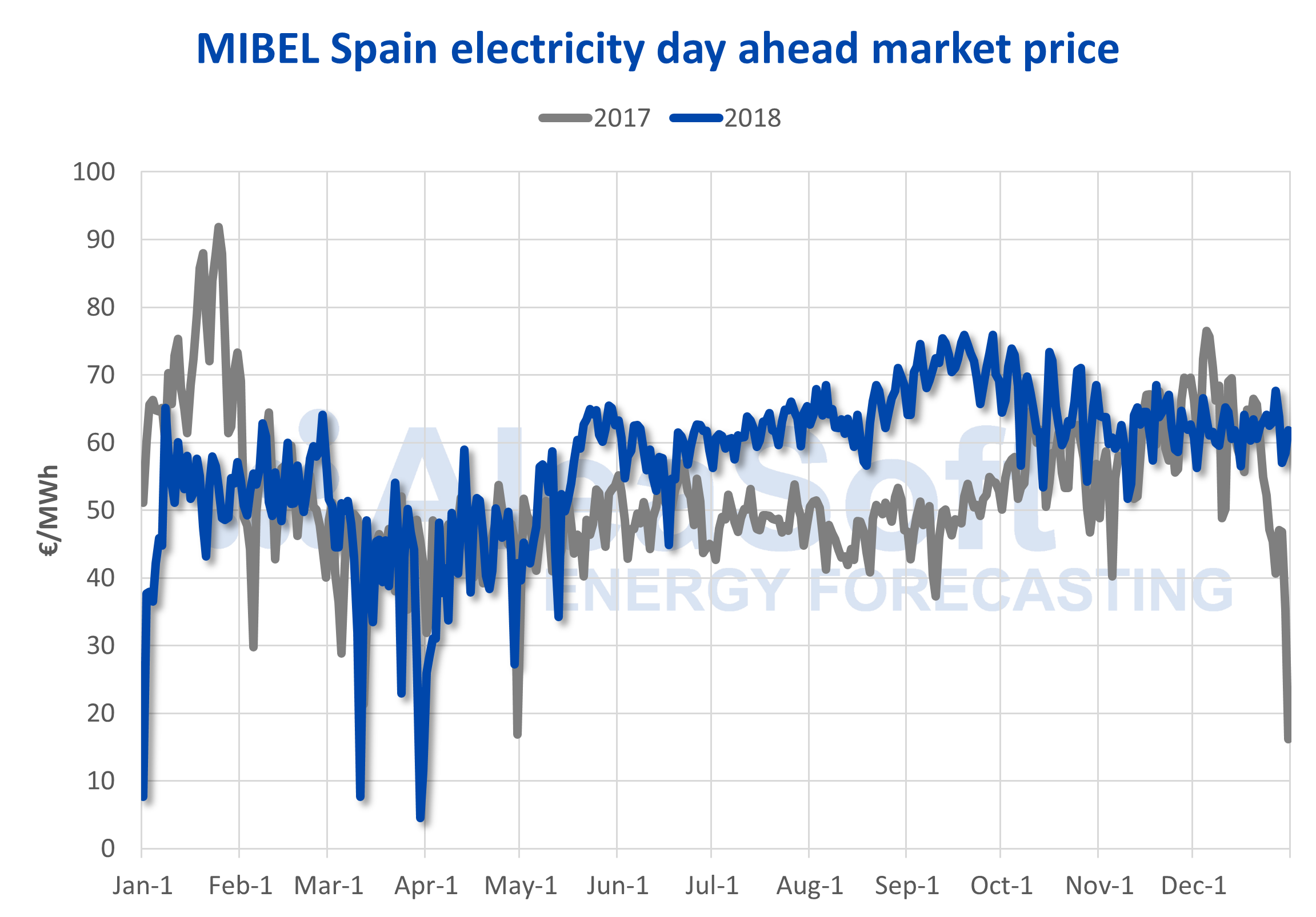 AleaSoft - MIBEL Spain electricity market price