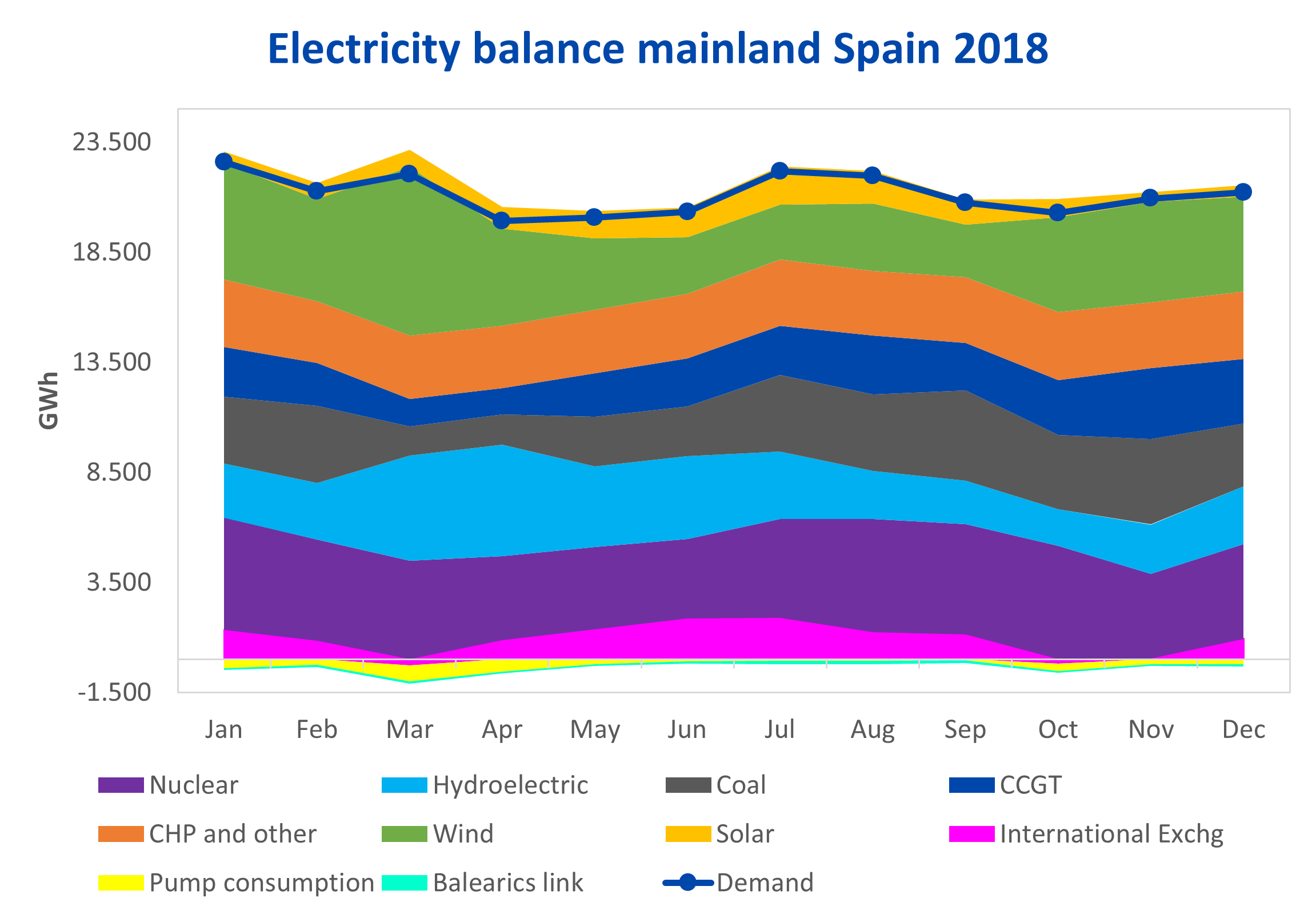 AleaSoft - Monthly electricity balance mainland Spain