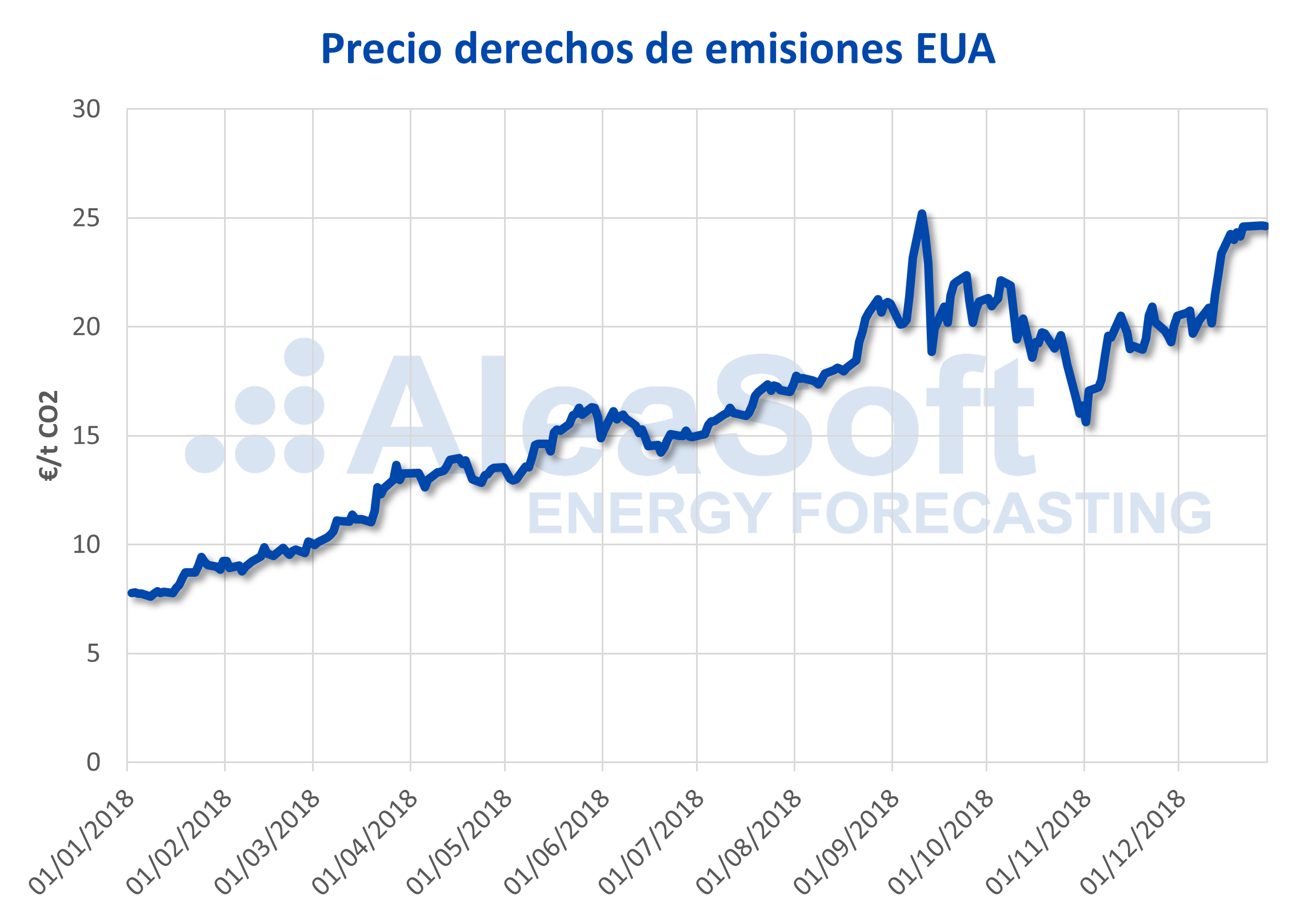 AleaSoft - Precio de emisiones EUA