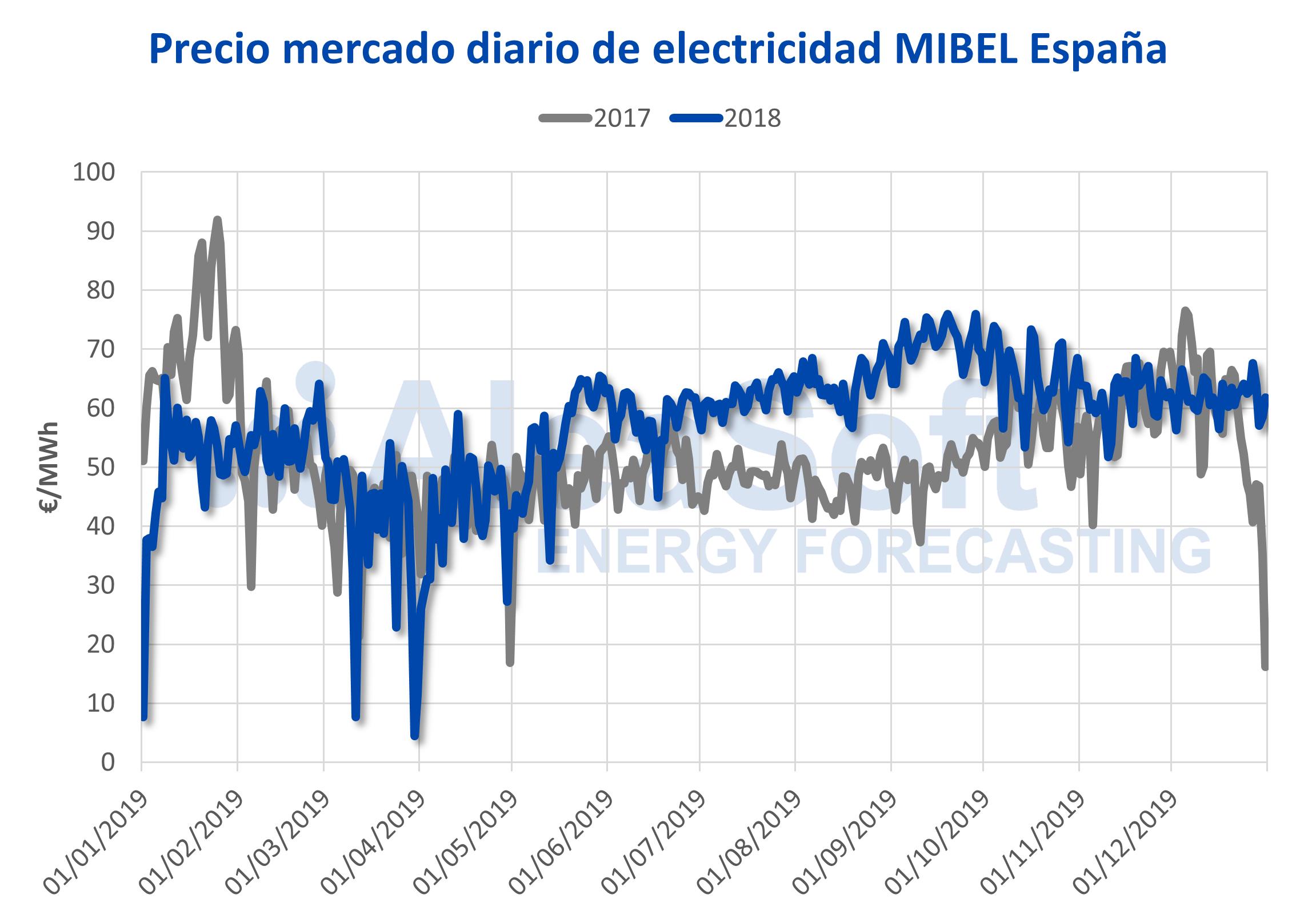 AleaSoft - Precio mercado electricidad MIBEL España
