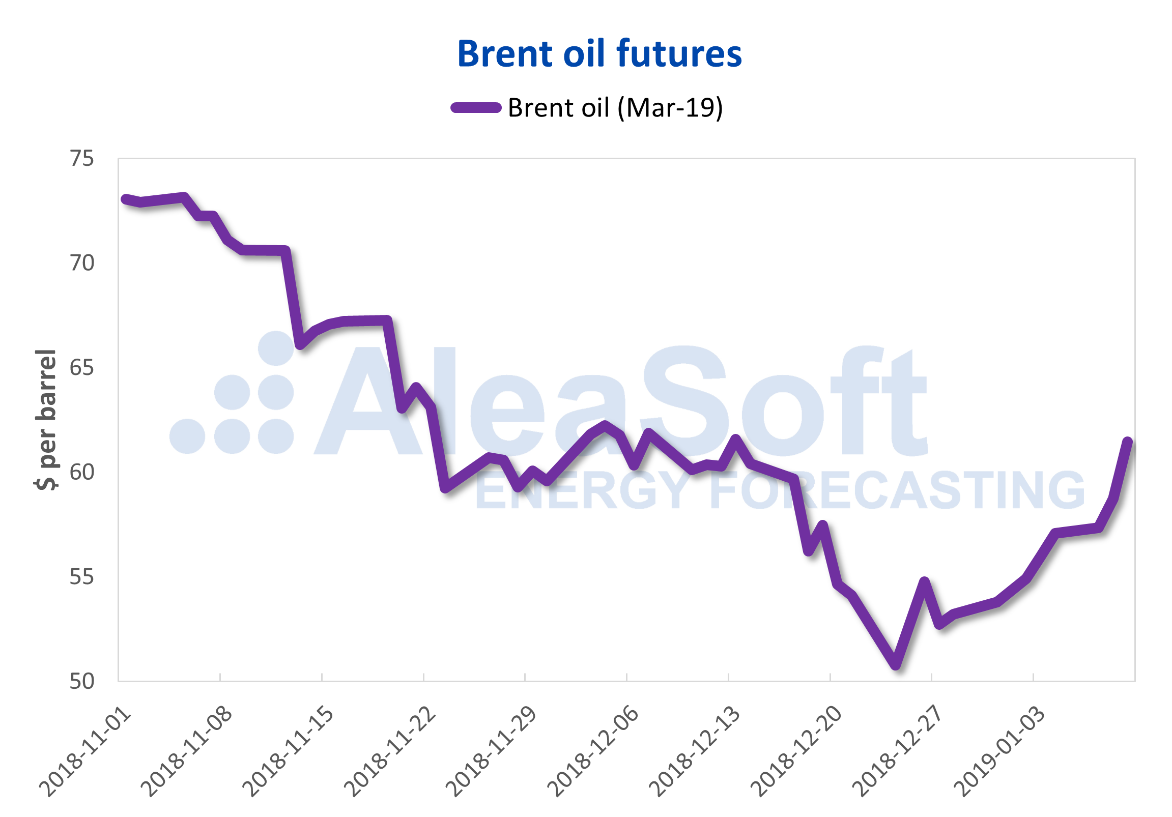 AleaSoft - Brent oil futures