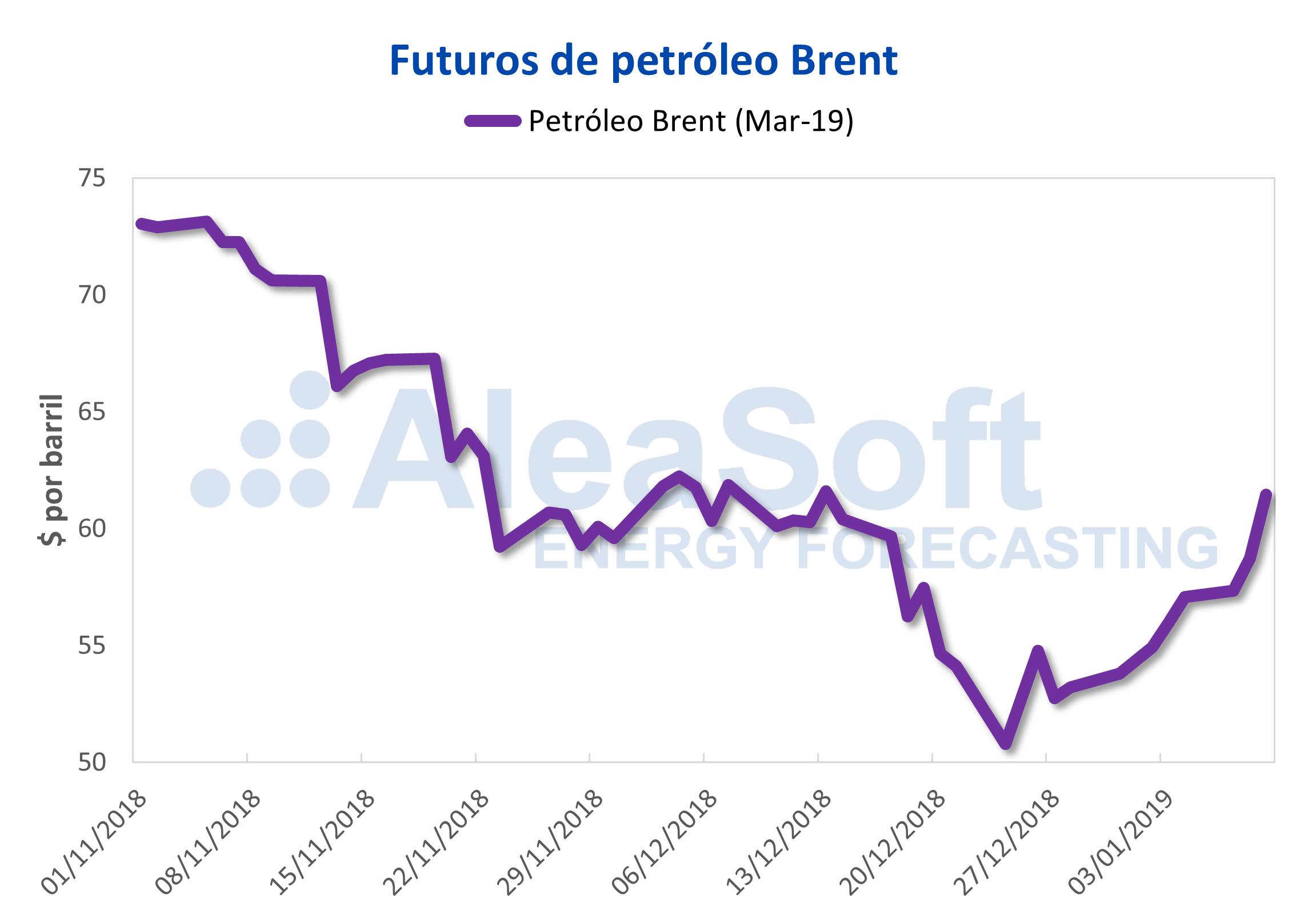 AleaSoft - Futuros de petróleo Brent