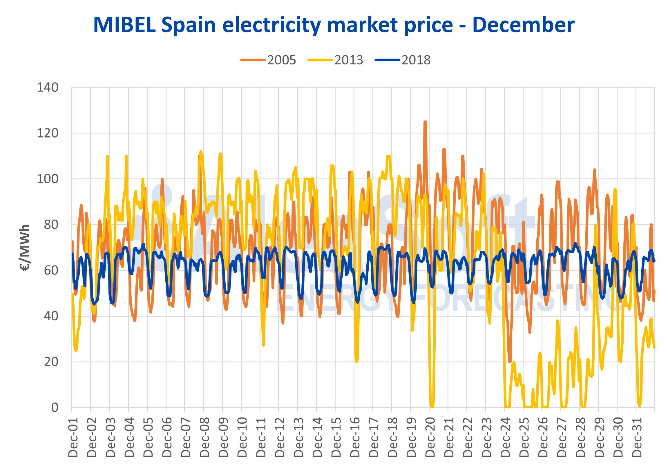 AleaSoft - Electricity market price MIBEL