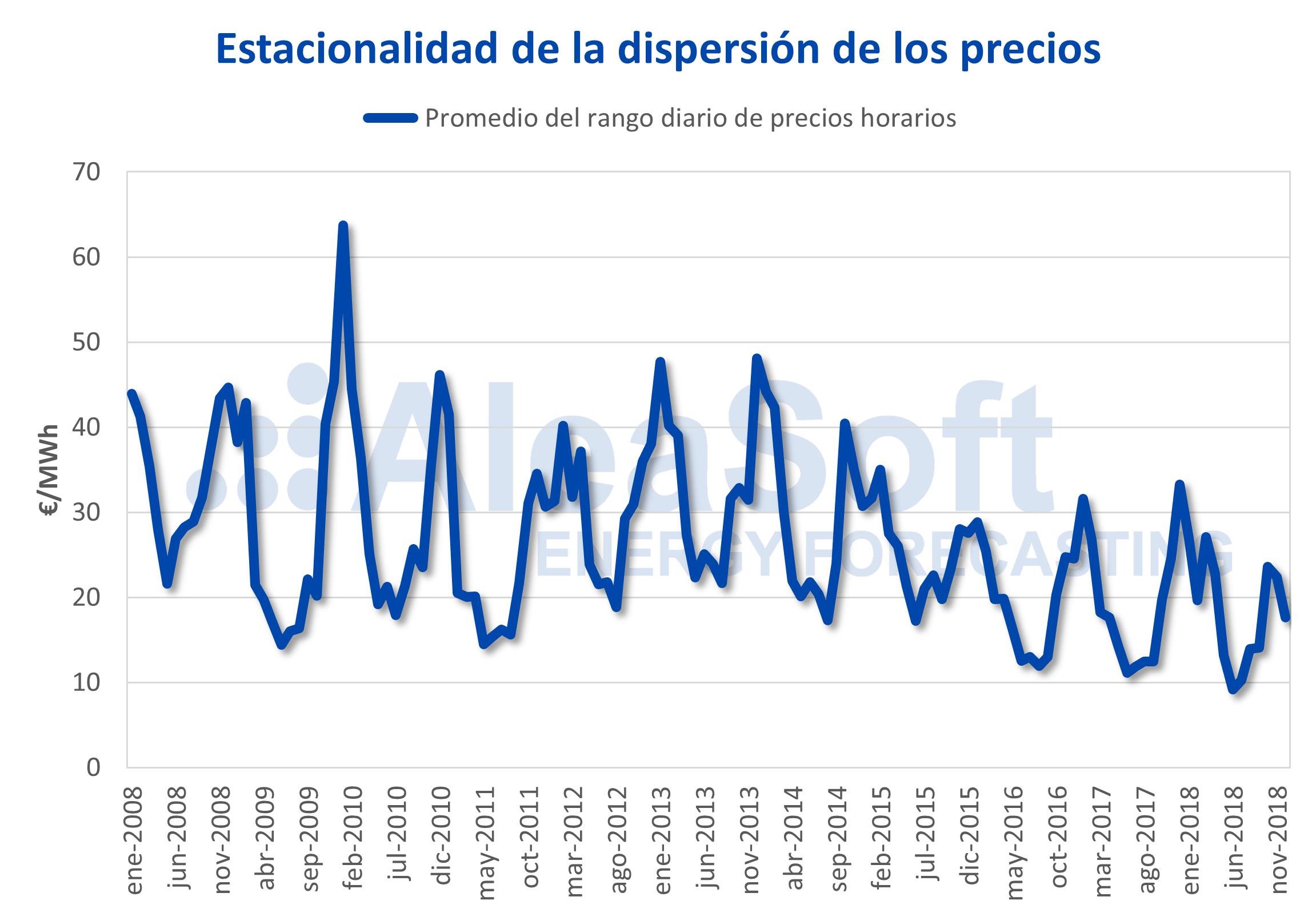 AleaSoft - España rango precio mercado mensual electricidad