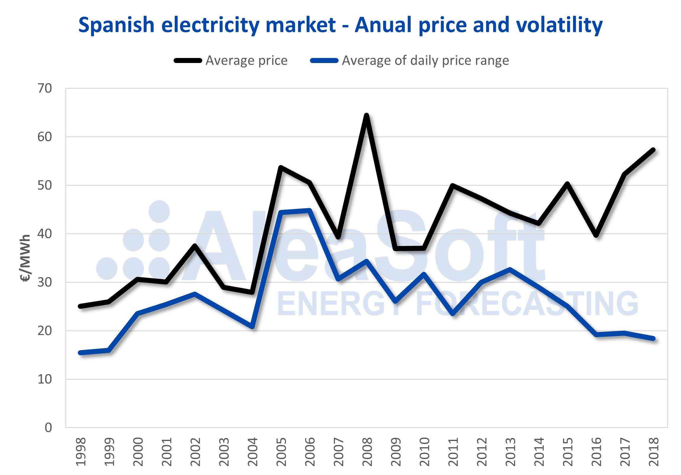AleaSoft - Spain price range electricity market