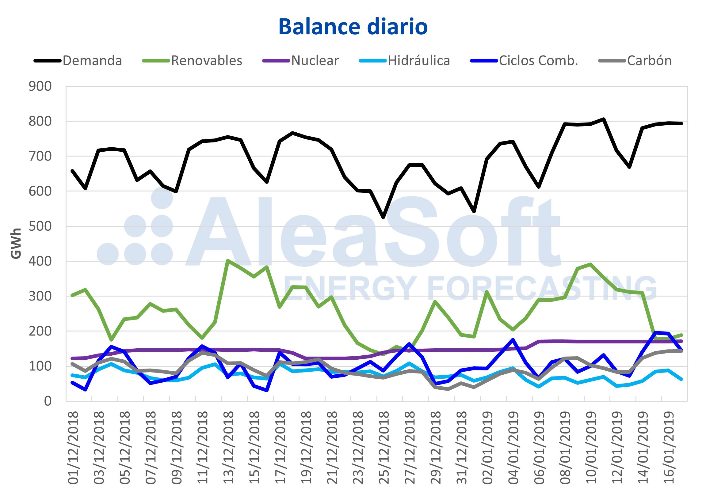 AleaSoft - Balance diario de electricidad España