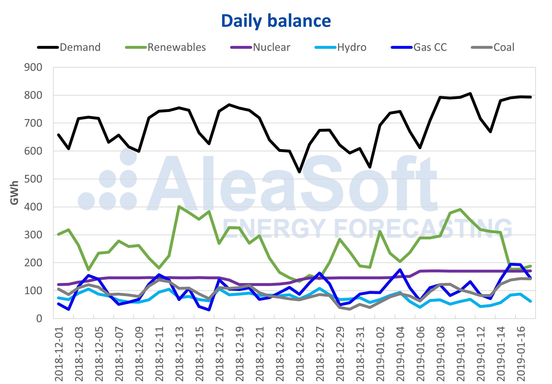 AleaSoft - Daily balance Spain