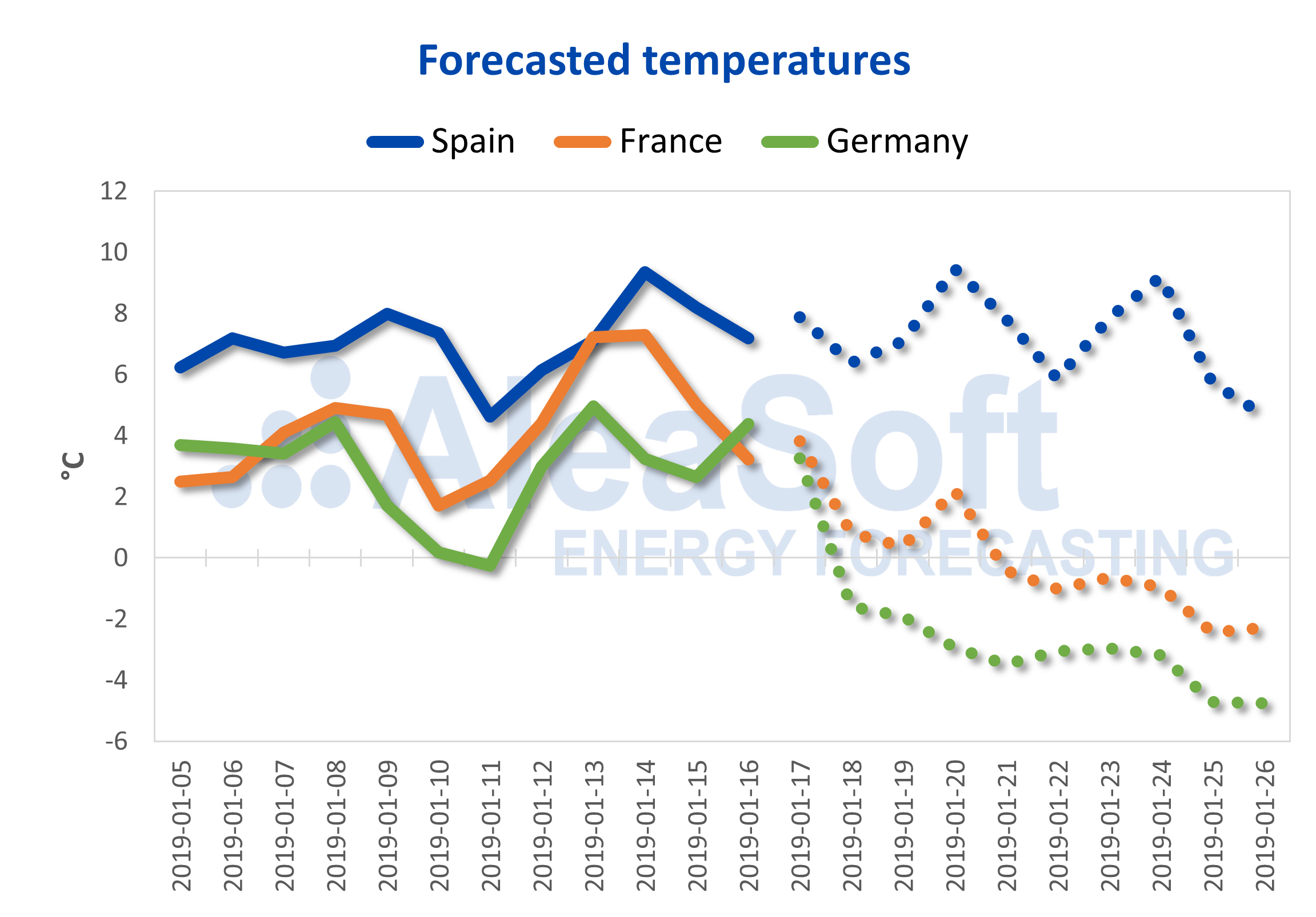 AleaSoft - Forecasted temperatures Spain France Germany