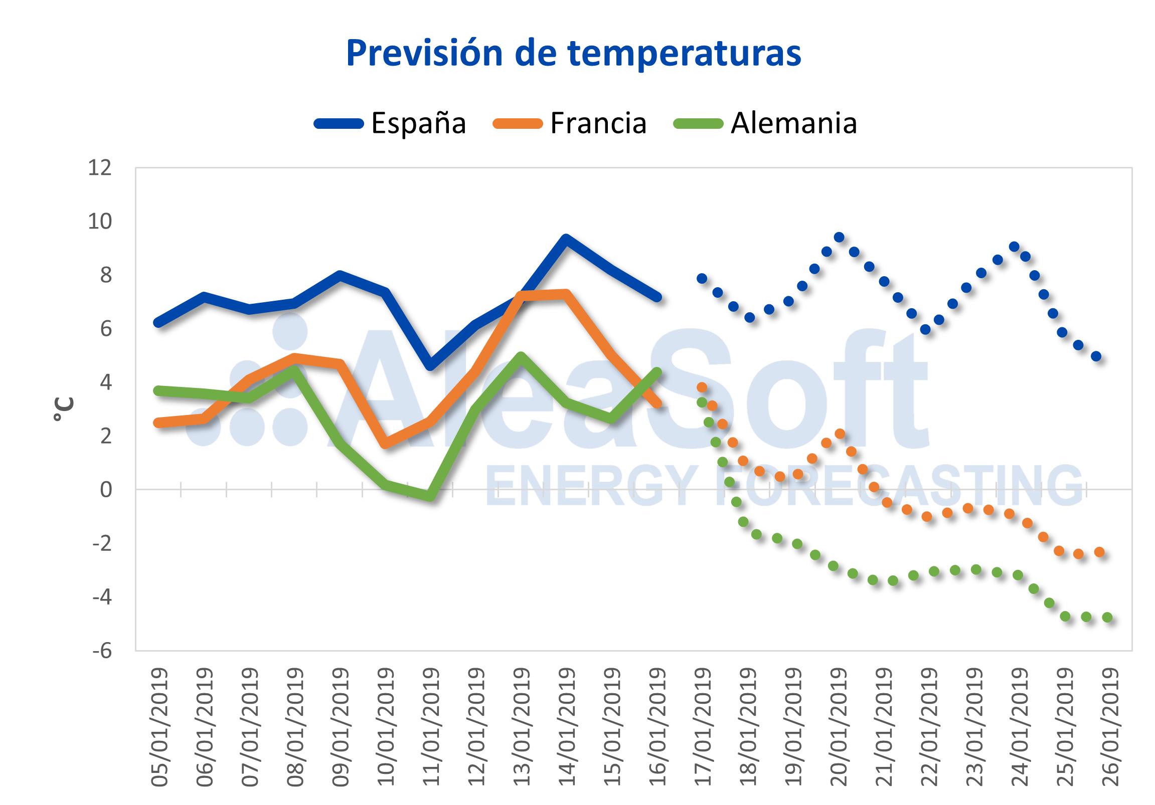 AleaSoft - Previsión de temperaturas España Francia Alemania