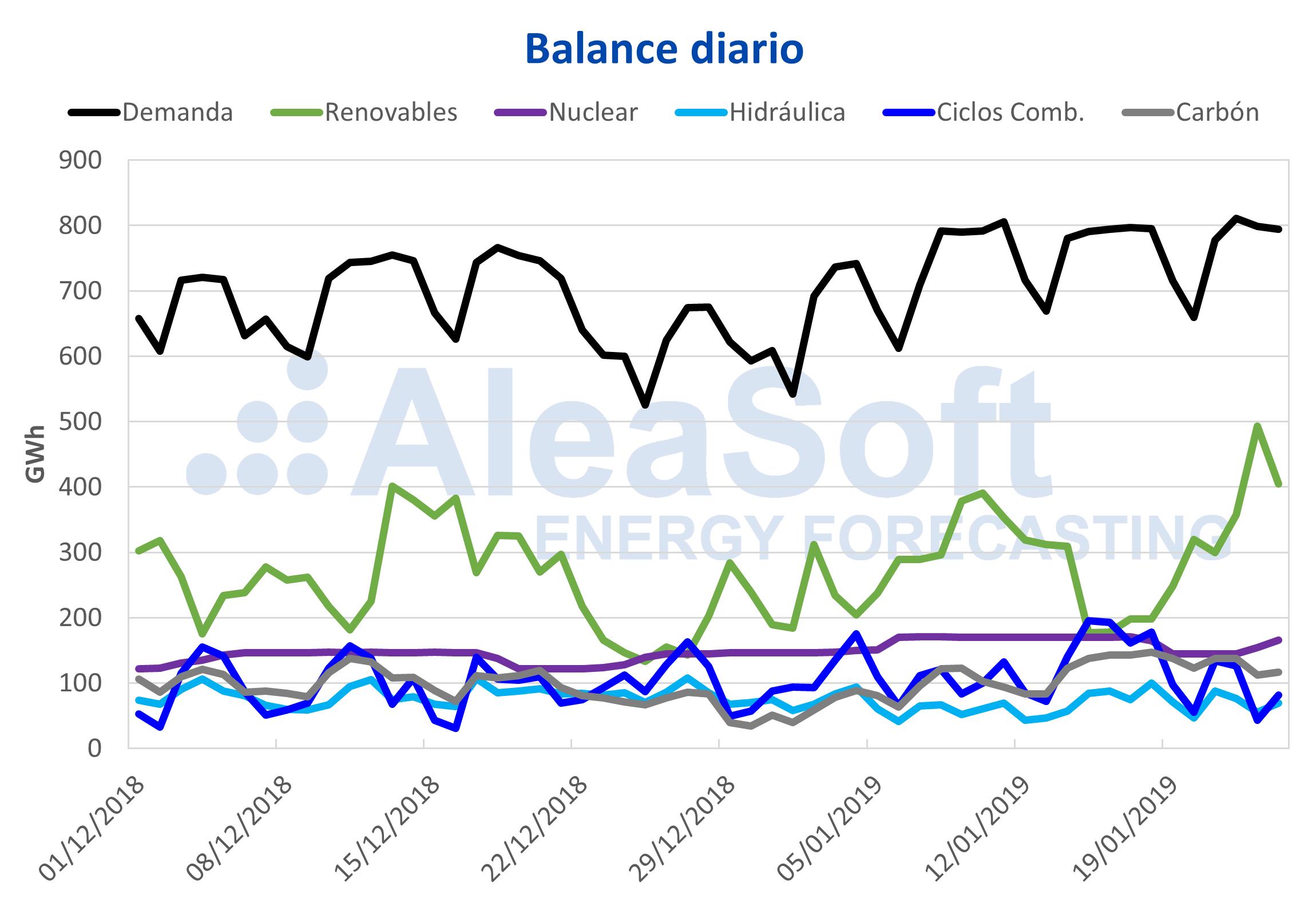 AleaSoft - Balance diario de electricidad España demanda producción