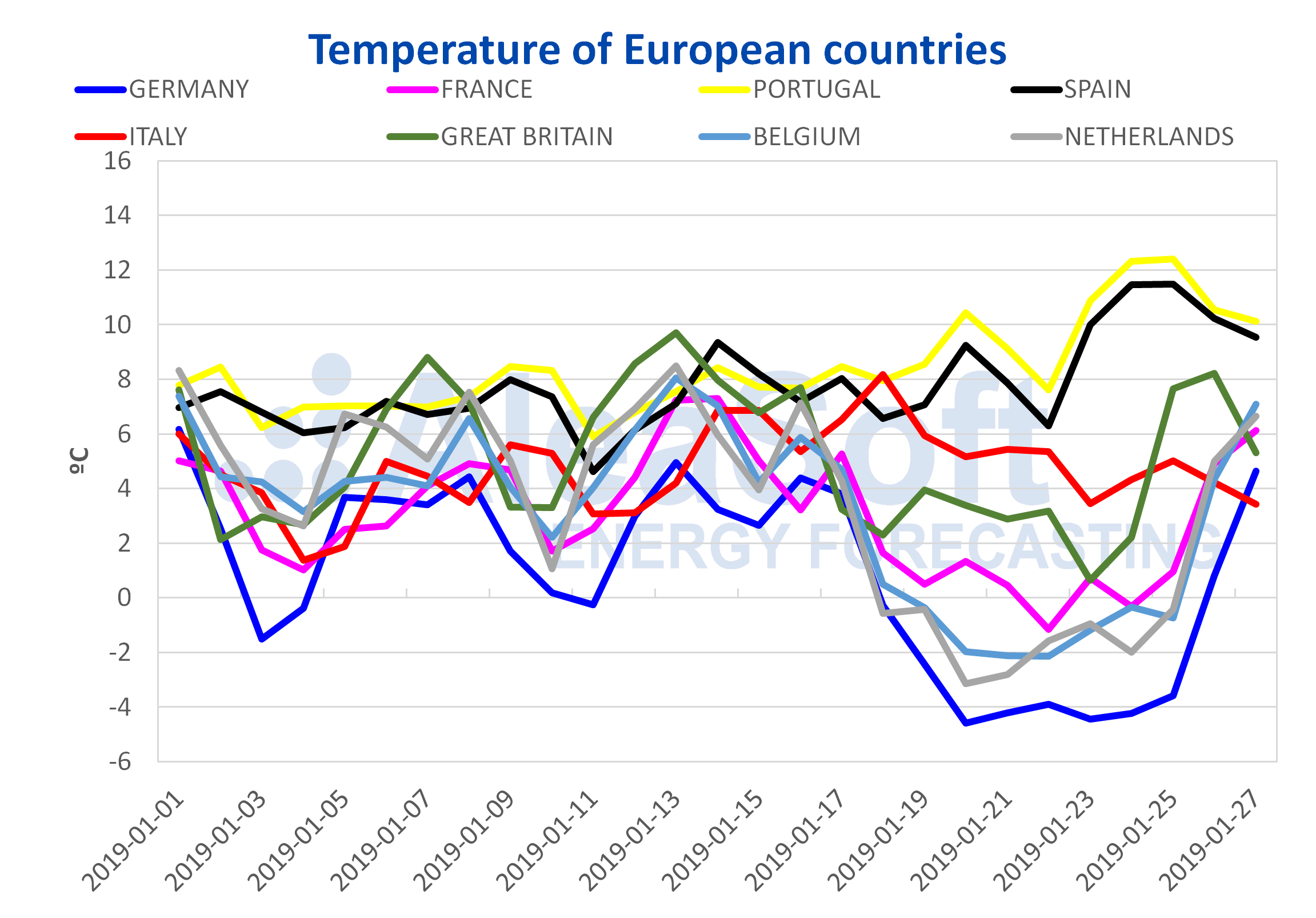 AleaSoft - European countries temperature