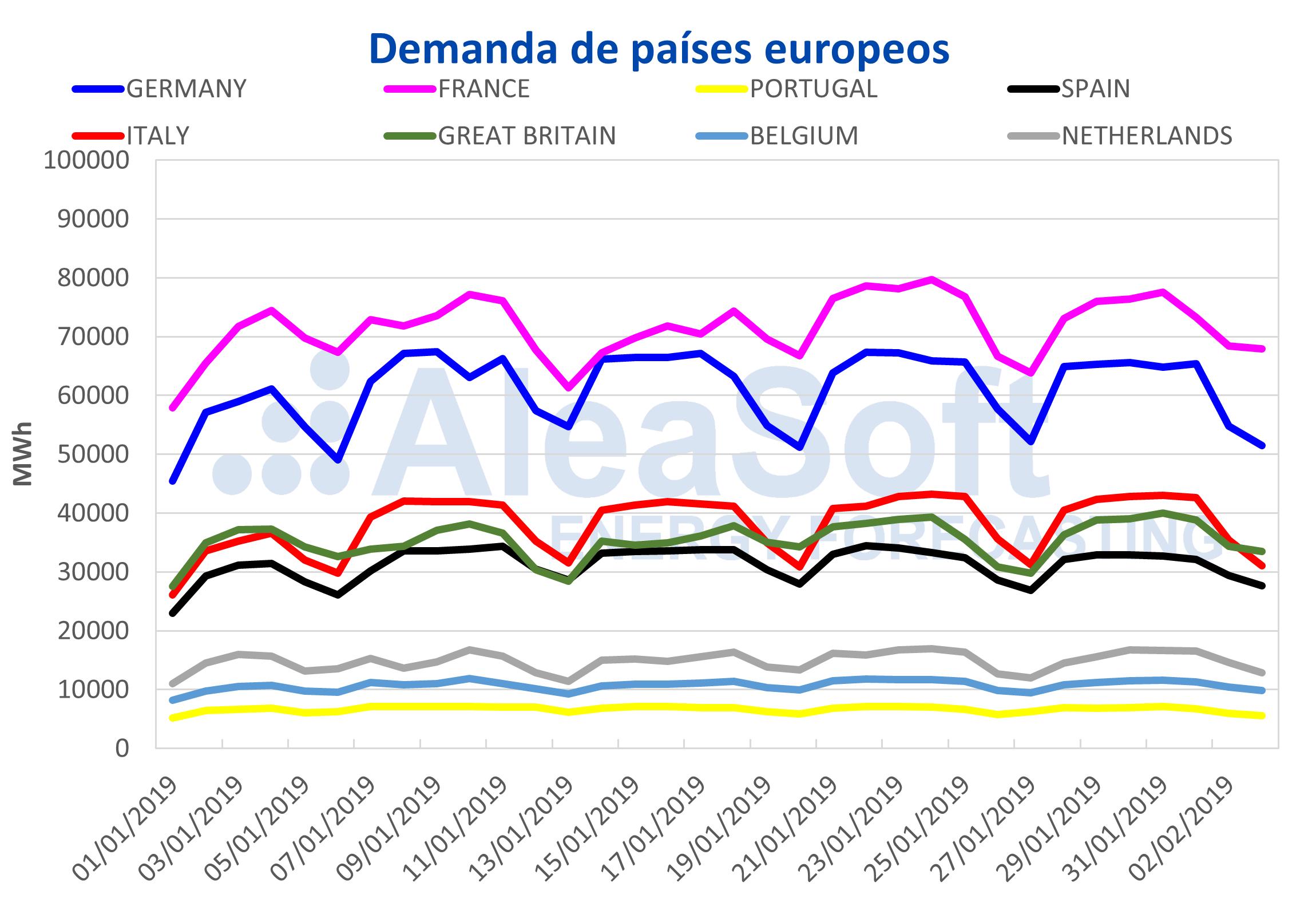 AleaSoft - Demanda de paises europeos