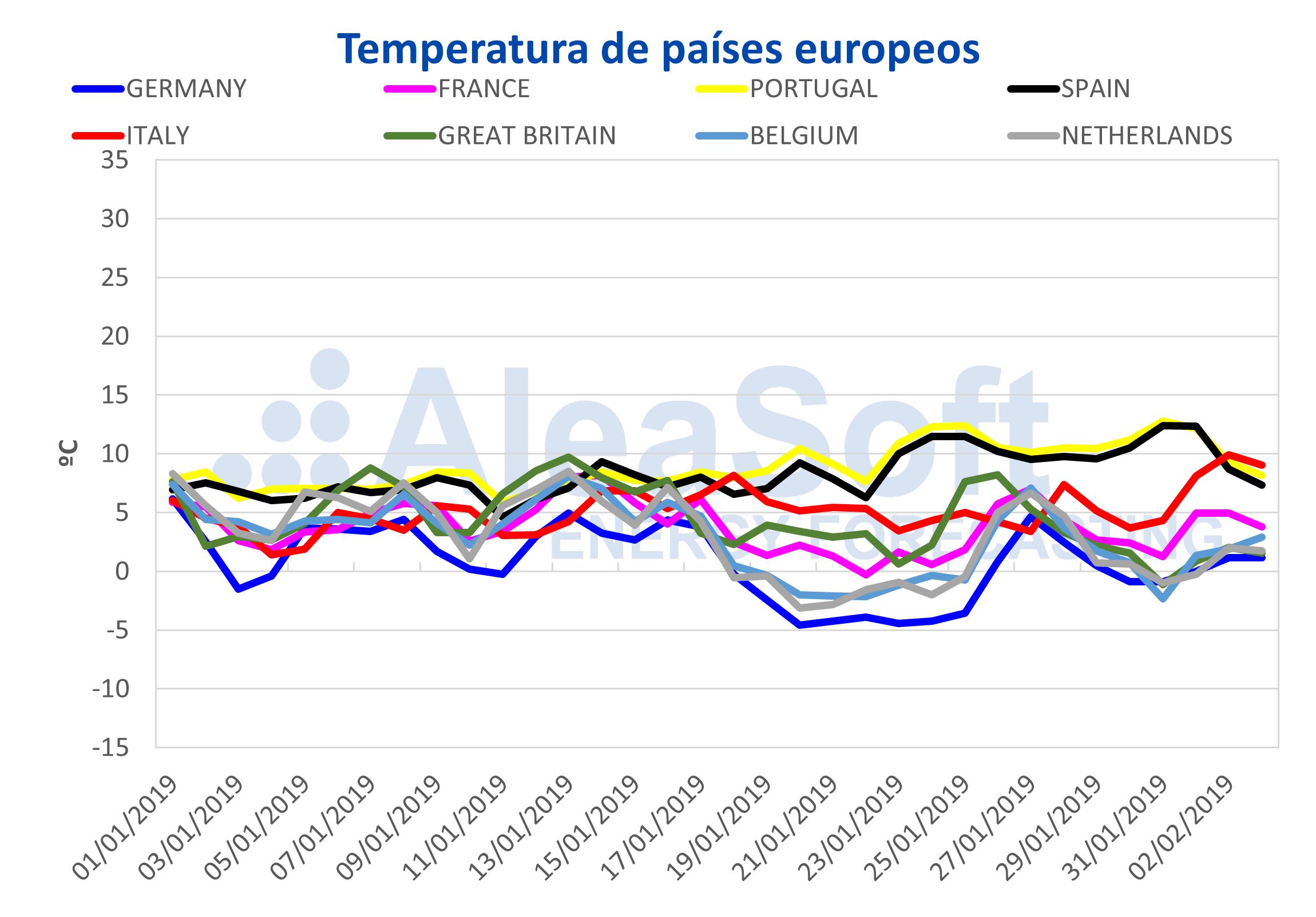 AleaSoft - Temperatura de paises europeos