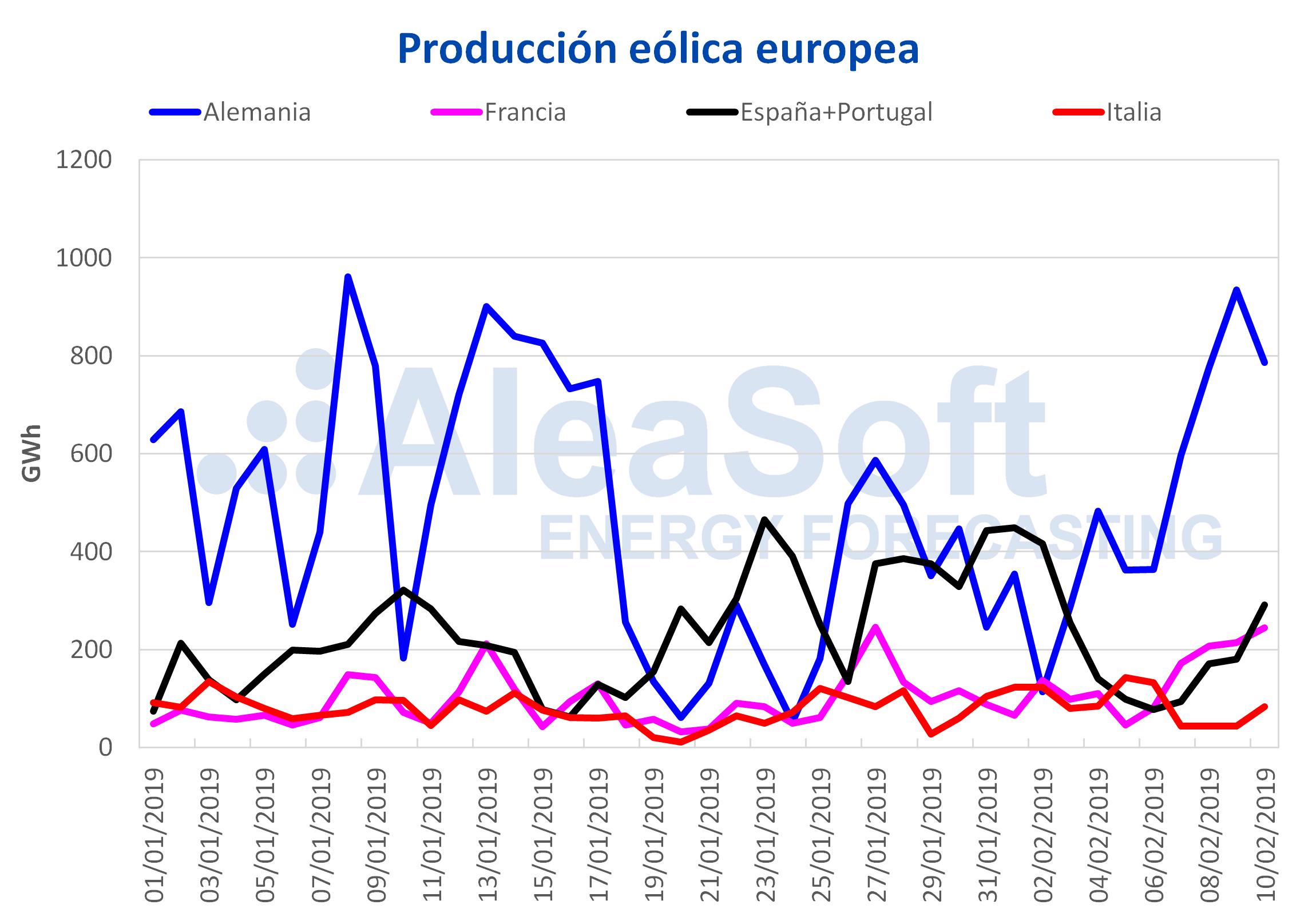 AleaSoft – Producción eólica electricidad Europa