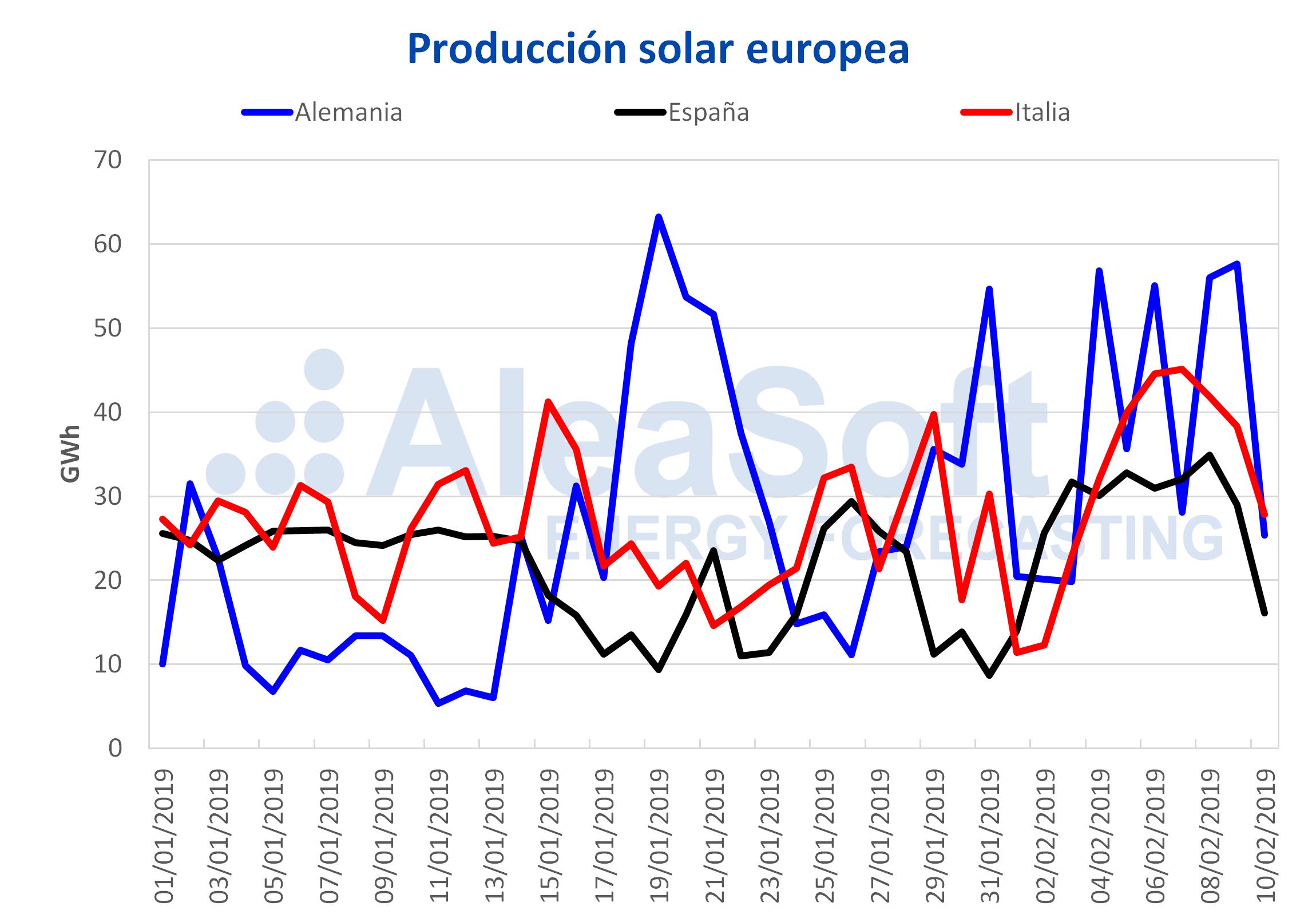 AleaSoft – Producción solar fotovoltaica termosolar electricidad Europa