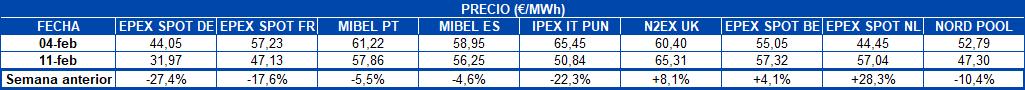 AleaSoft - Tabla Precios mercados eléctricos europeos