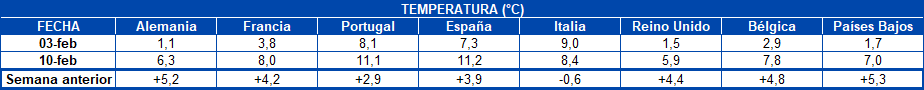 AleaSoft - Tabla Temperatura países Europa