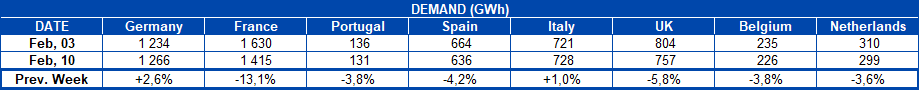 AleaSoft - Table Electricity demand European countries