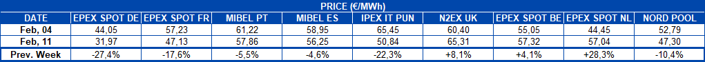 AleaSoft - Table European electricity market prices