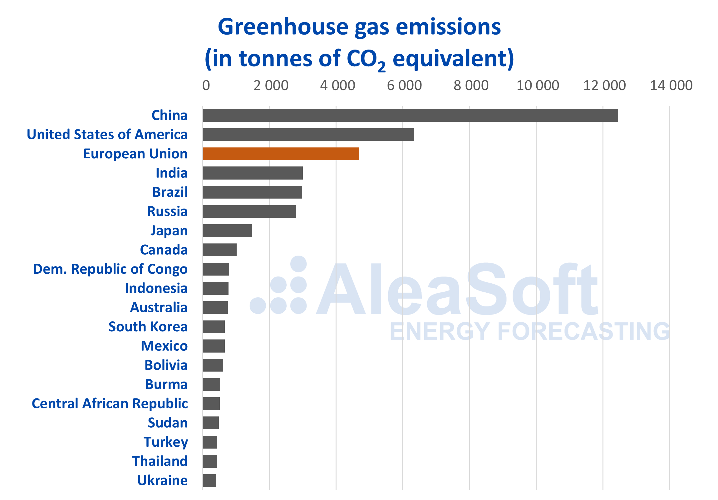 AleaSoft - CO2 geenhouse emissions Europe China USA