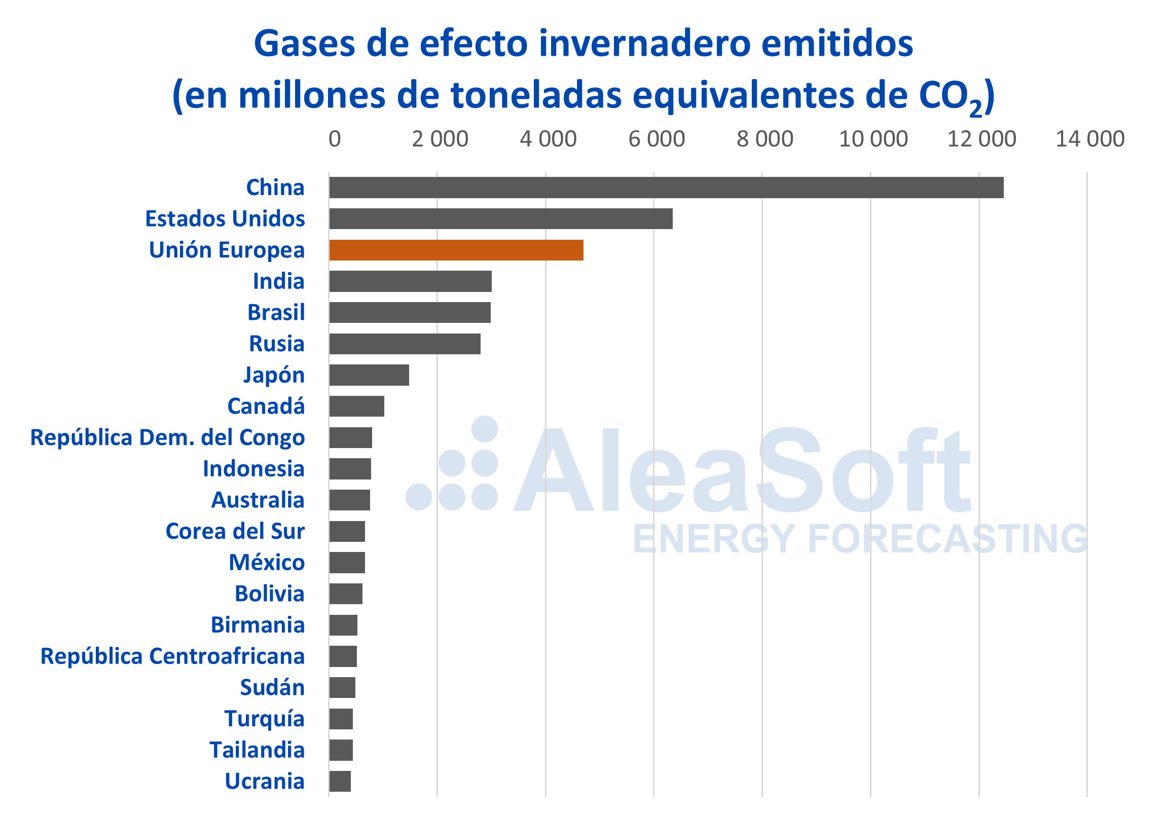 AleaSoft - Emisiones CO2 efecto invernadero Europa China Estados-Unidos