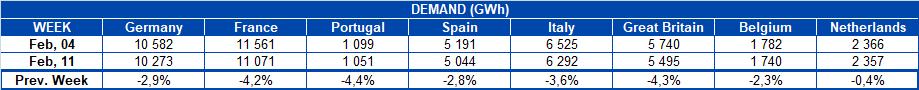 AleaSoft - Table Electricity demand European countries