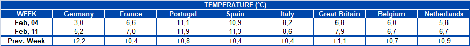 AleaSoft - Table Temperature European countries