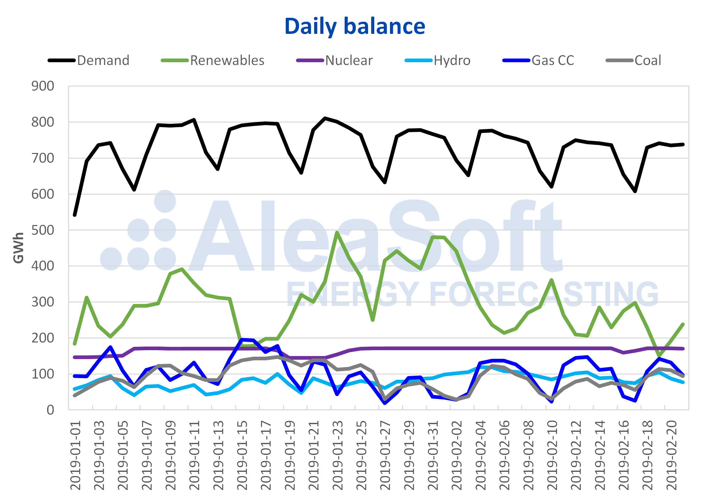 AleaSoft - Daily Balance electricity Spain Demand Production=