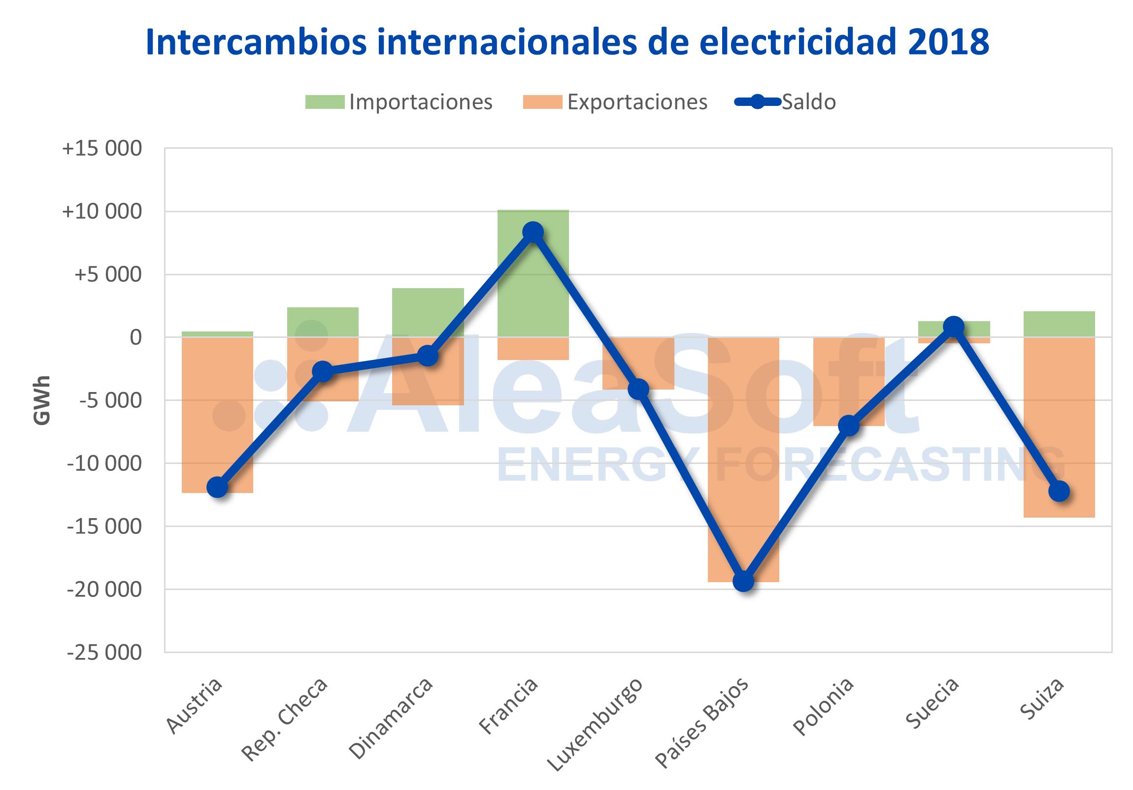 AleaSoft - Alemania intercambios internacionales electricidad 2018