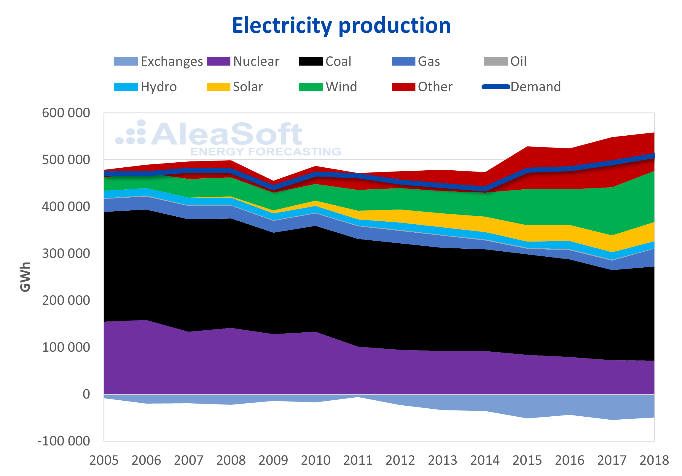 AleaSoft - Germany electricity production