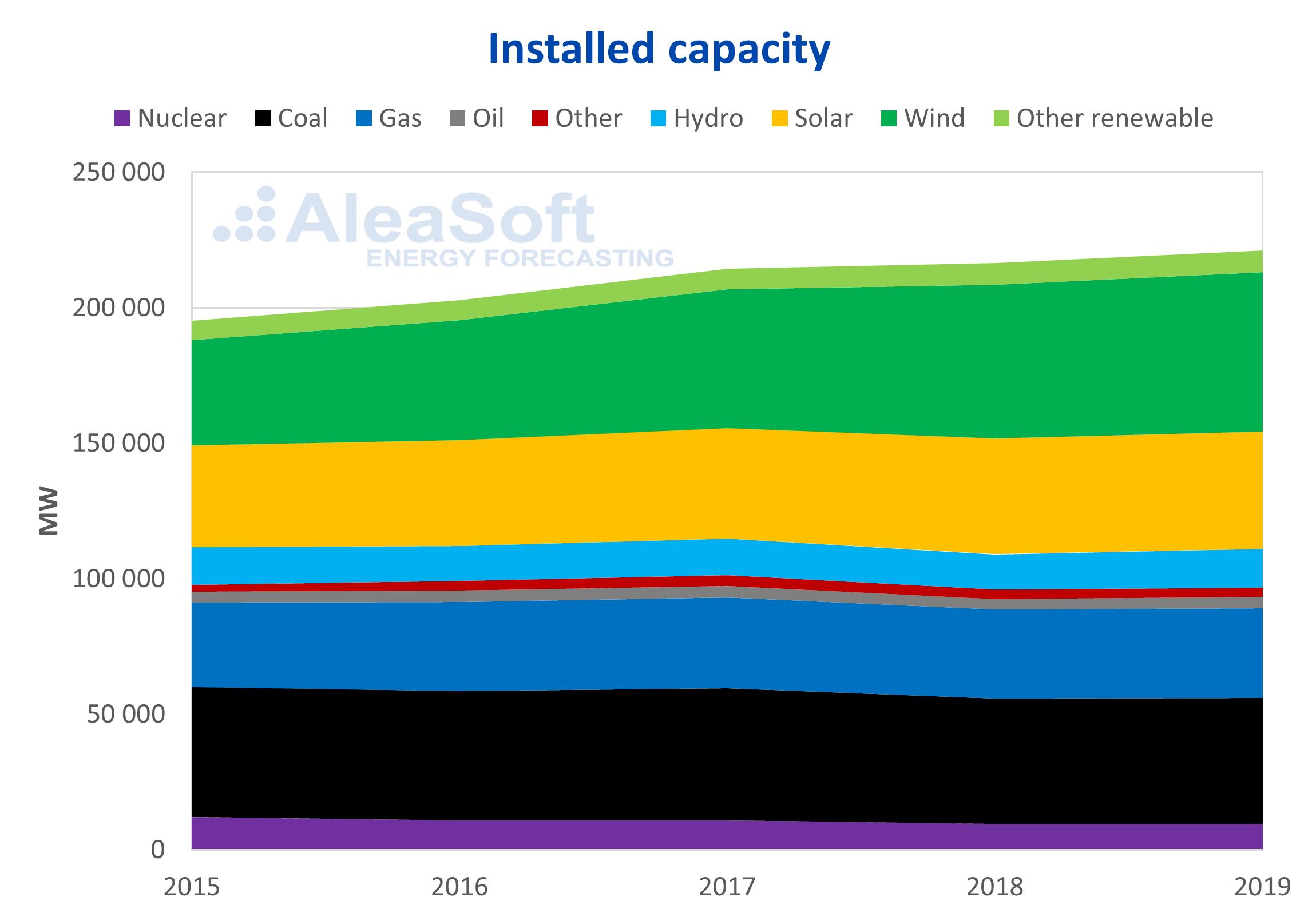 AleaSoft - Germany installed capacity
