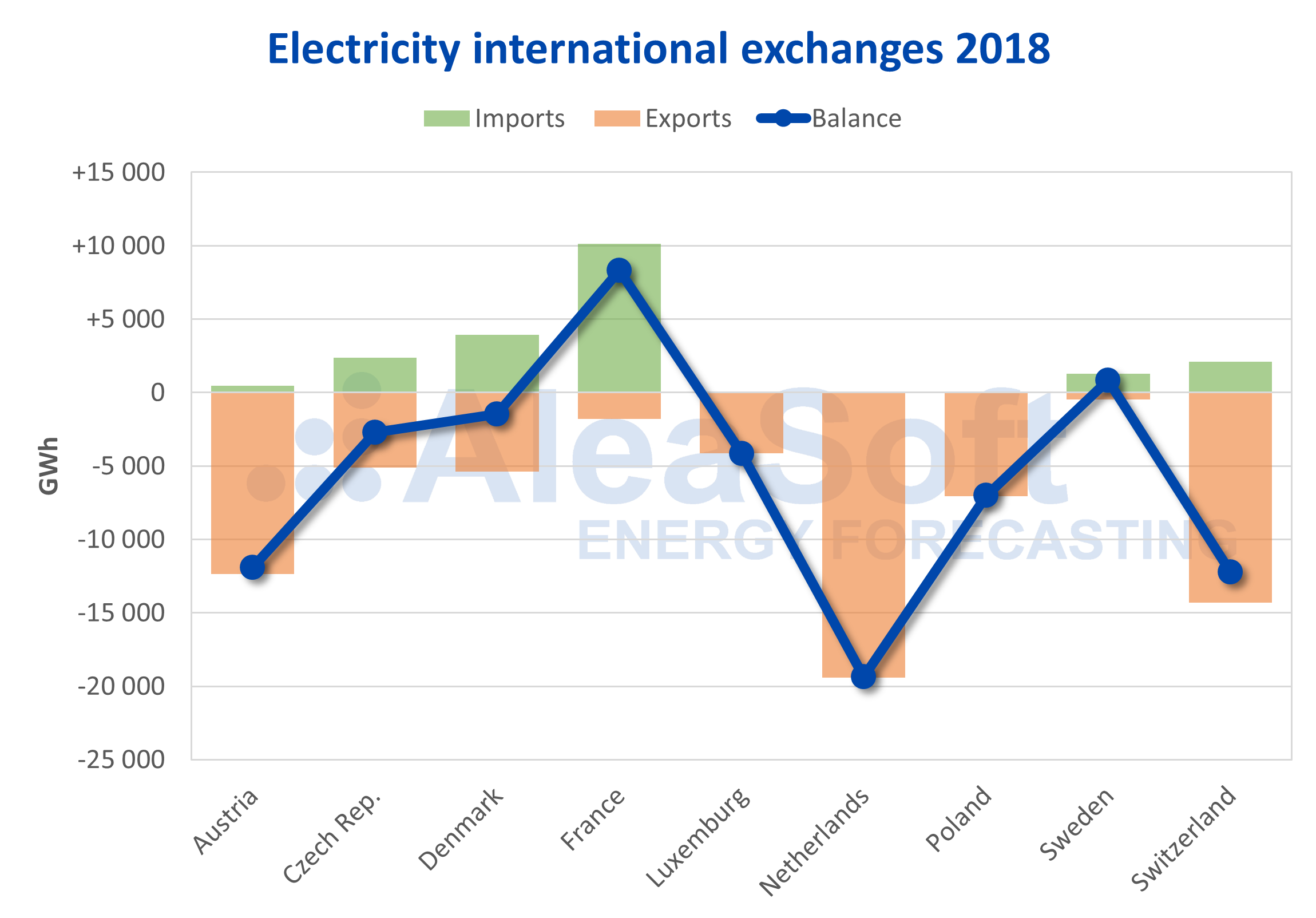 AleaSoft - Germany international electricity exchanges 2018