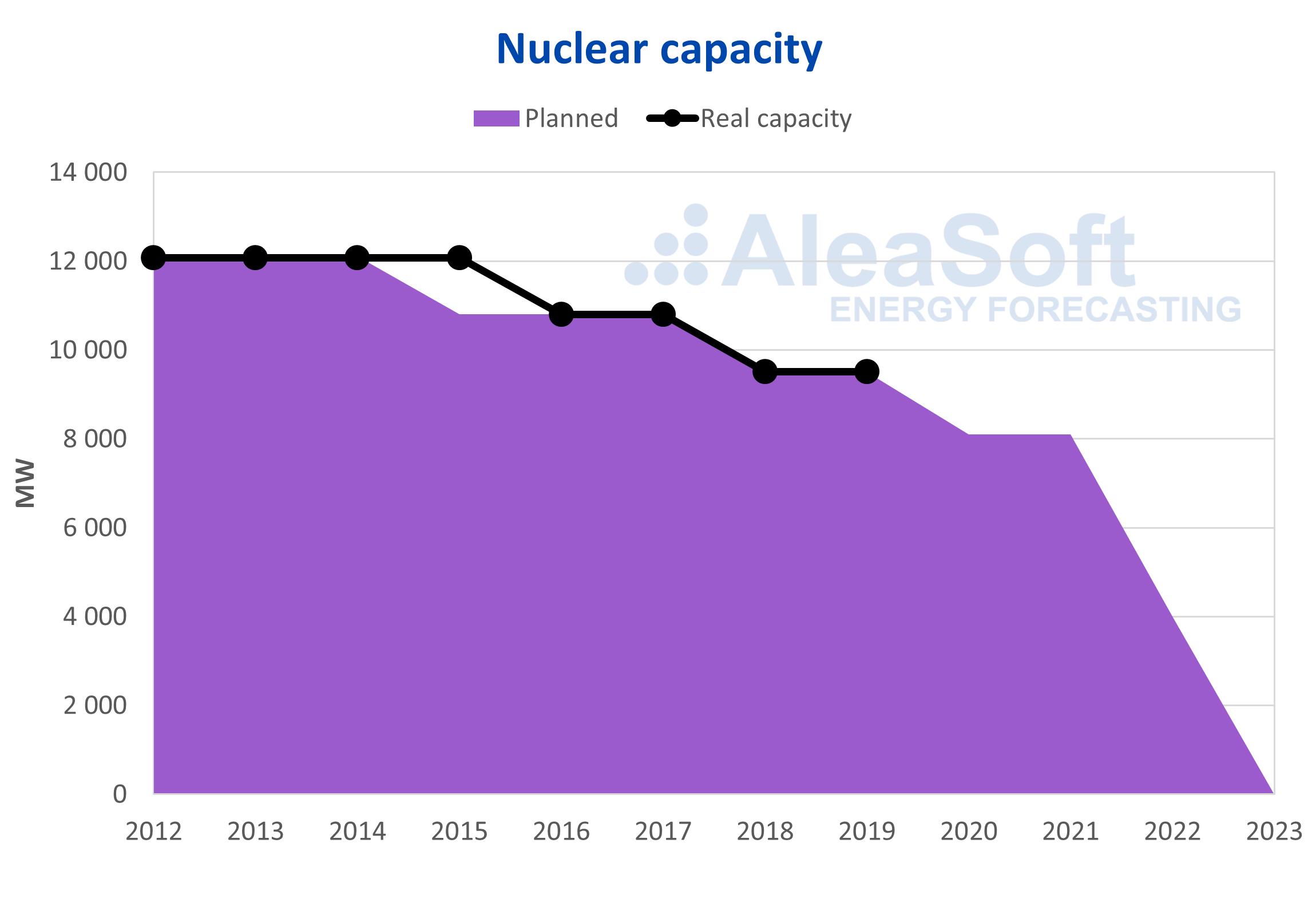 AleaSoft - Germany nuclear capacity plan