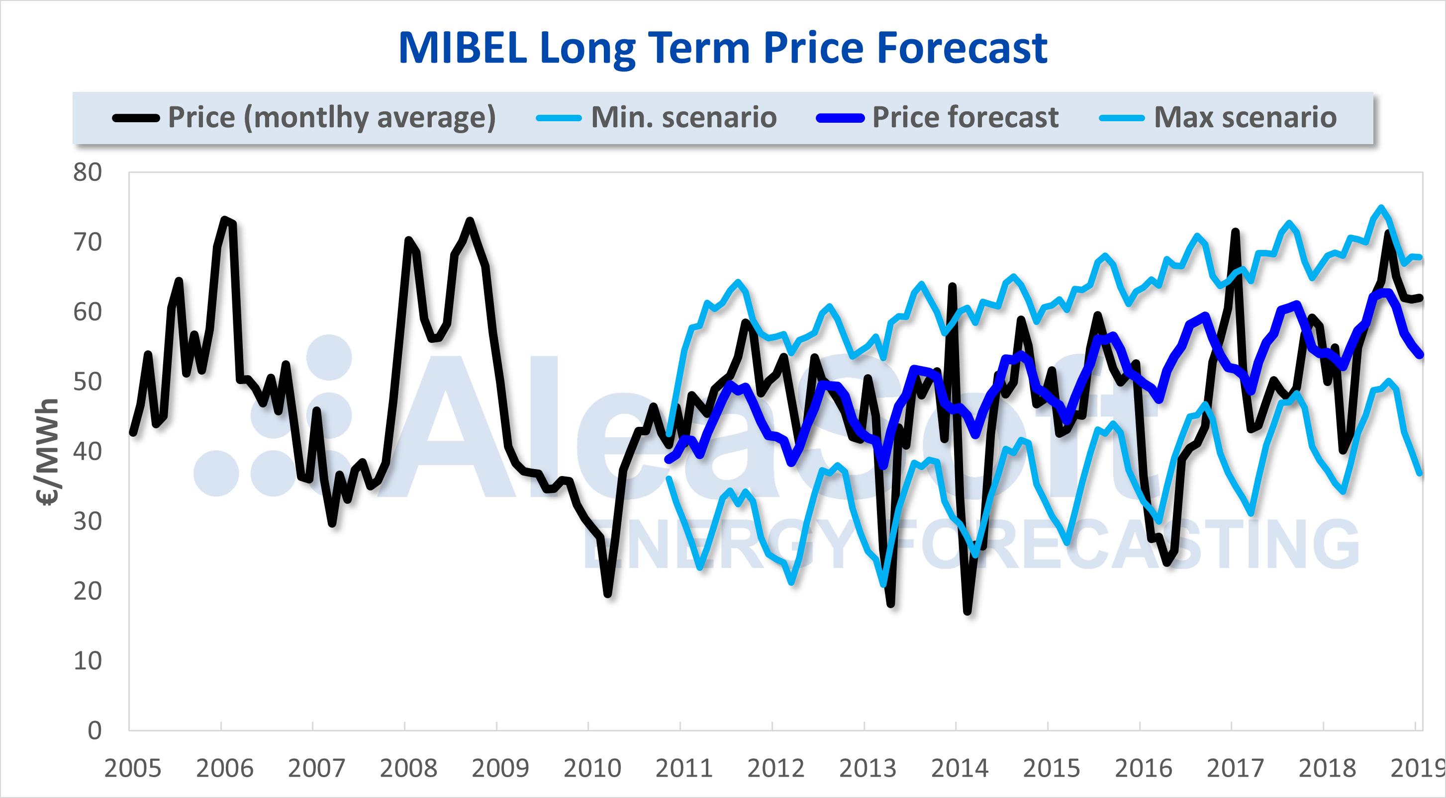 AleaSoft - MIBEL Long Term Price Forecast