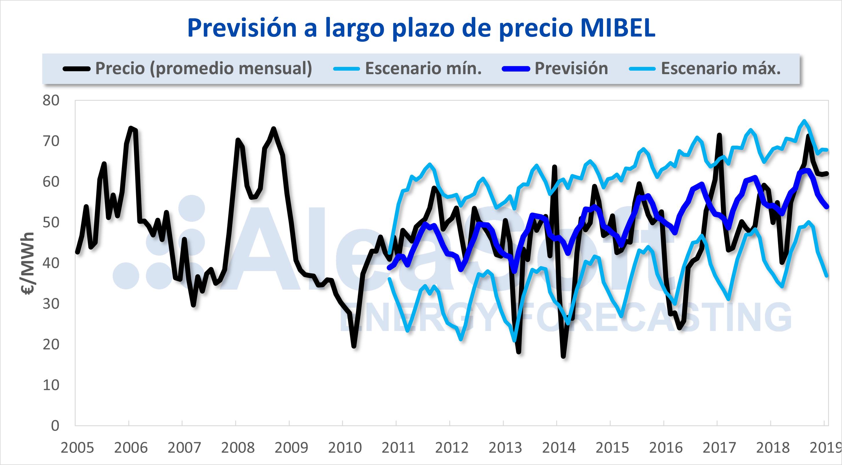 AleaSoft - MIBEL, previsión de precio a largo plazo