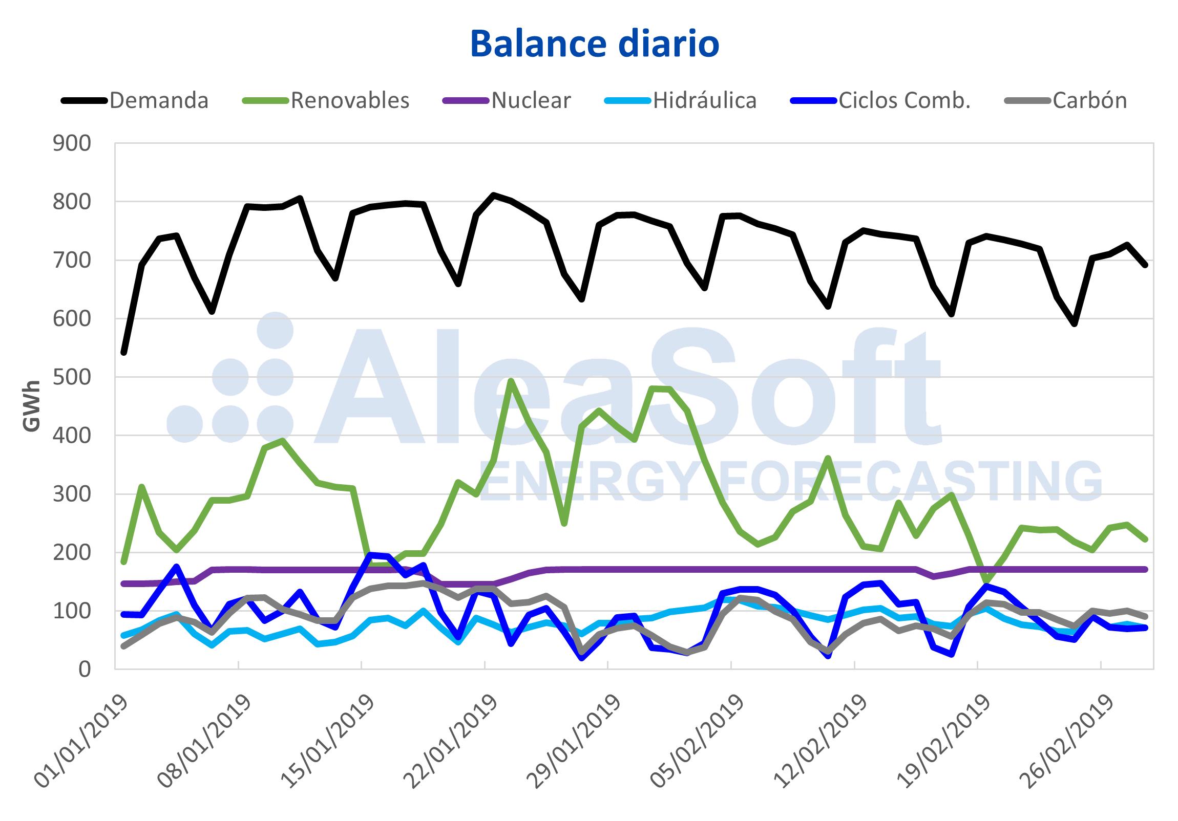 AleaSoft - Balance diario España demanda producción