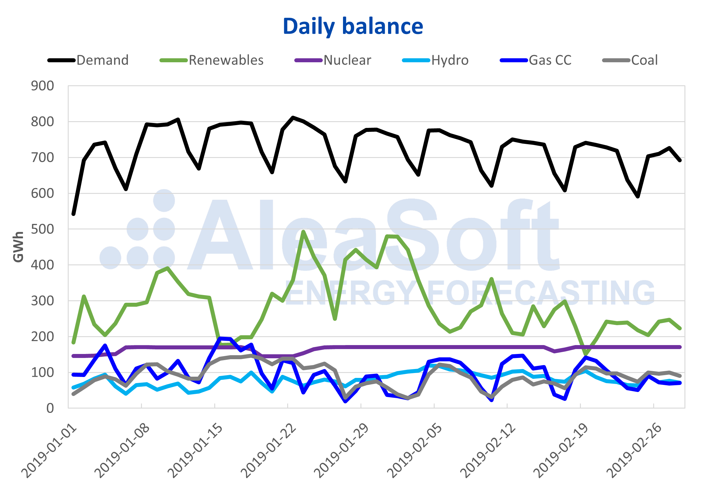 AleaSoft - Daily balance electricity demand production