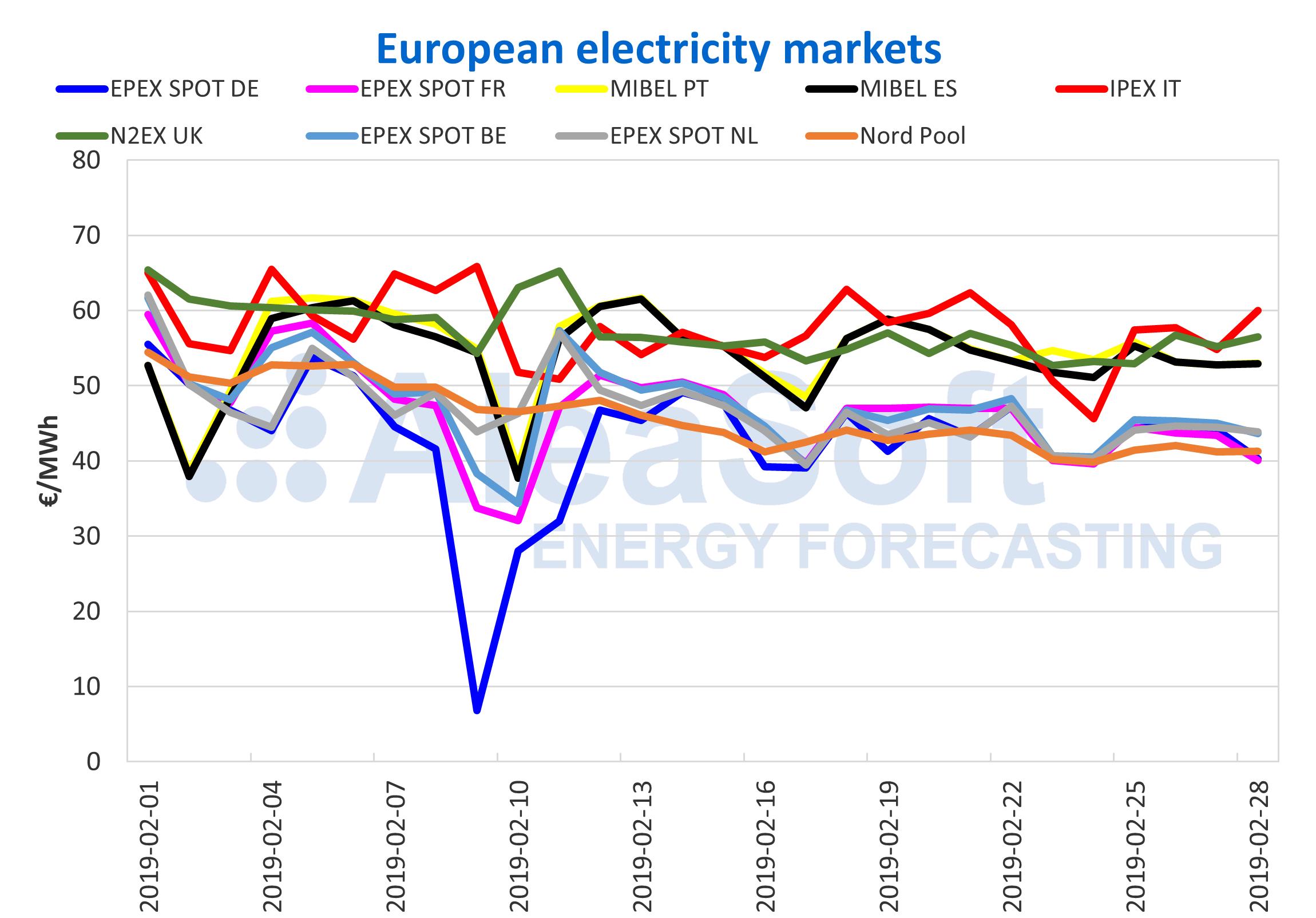 AleaSoft - European electricity market price