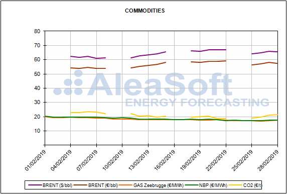 report european energy market prices for the month of november 2018