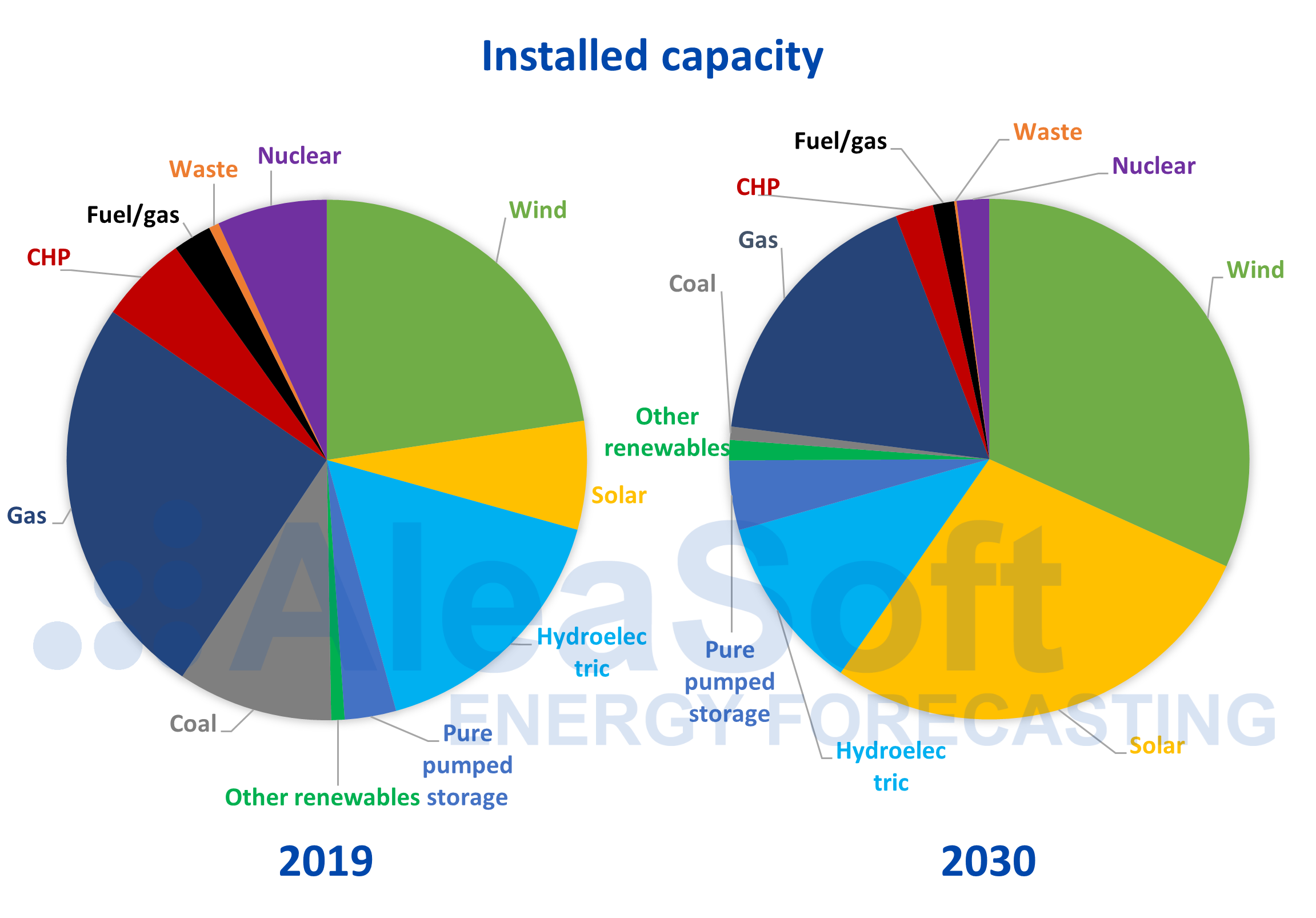 AleaSoft -Electricity installed capacity Spain