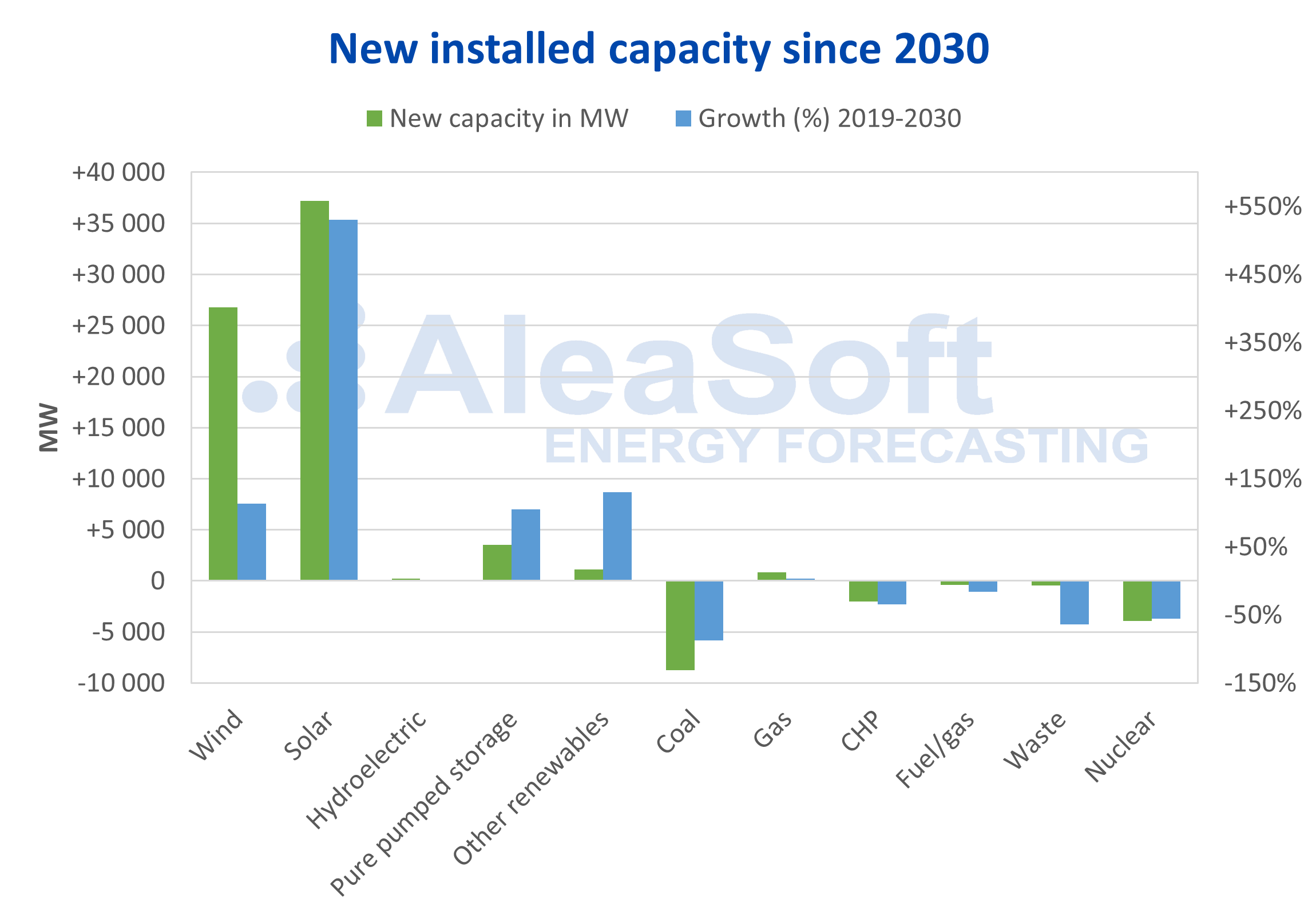 AleaSoft - New electricity capacity 2030
