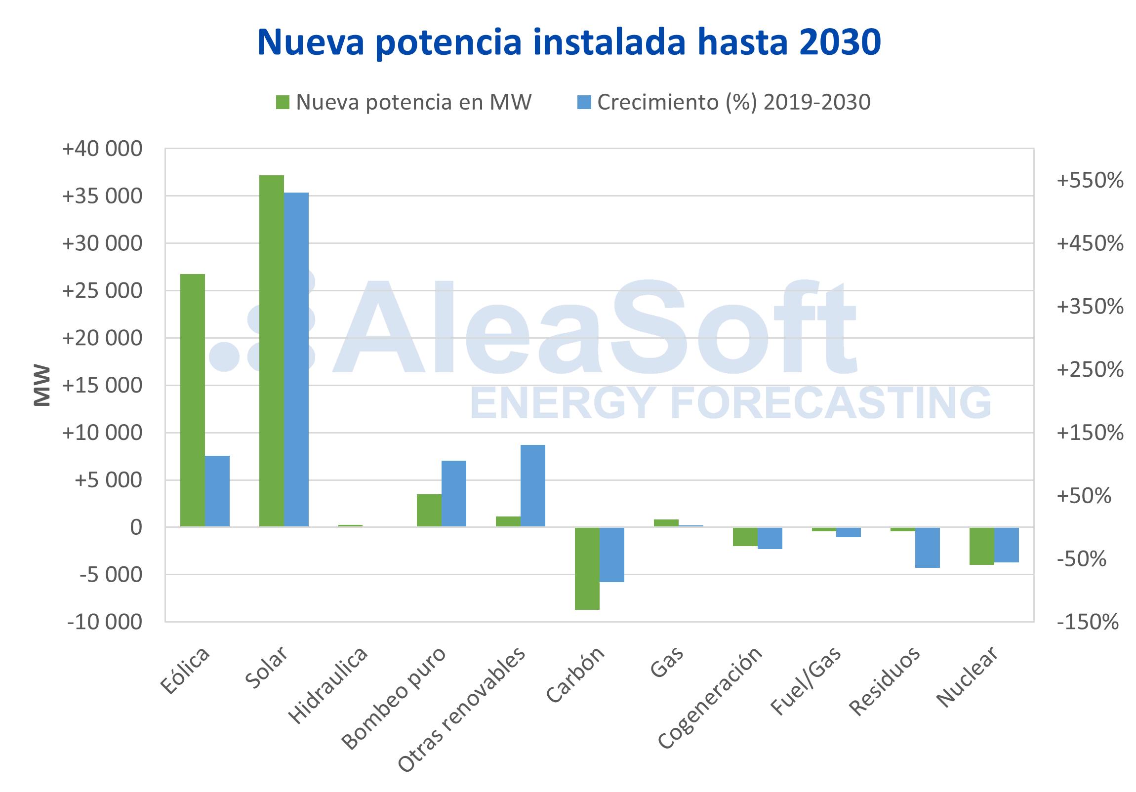 AleaSoft - Nueva potencia eléctrica 2030