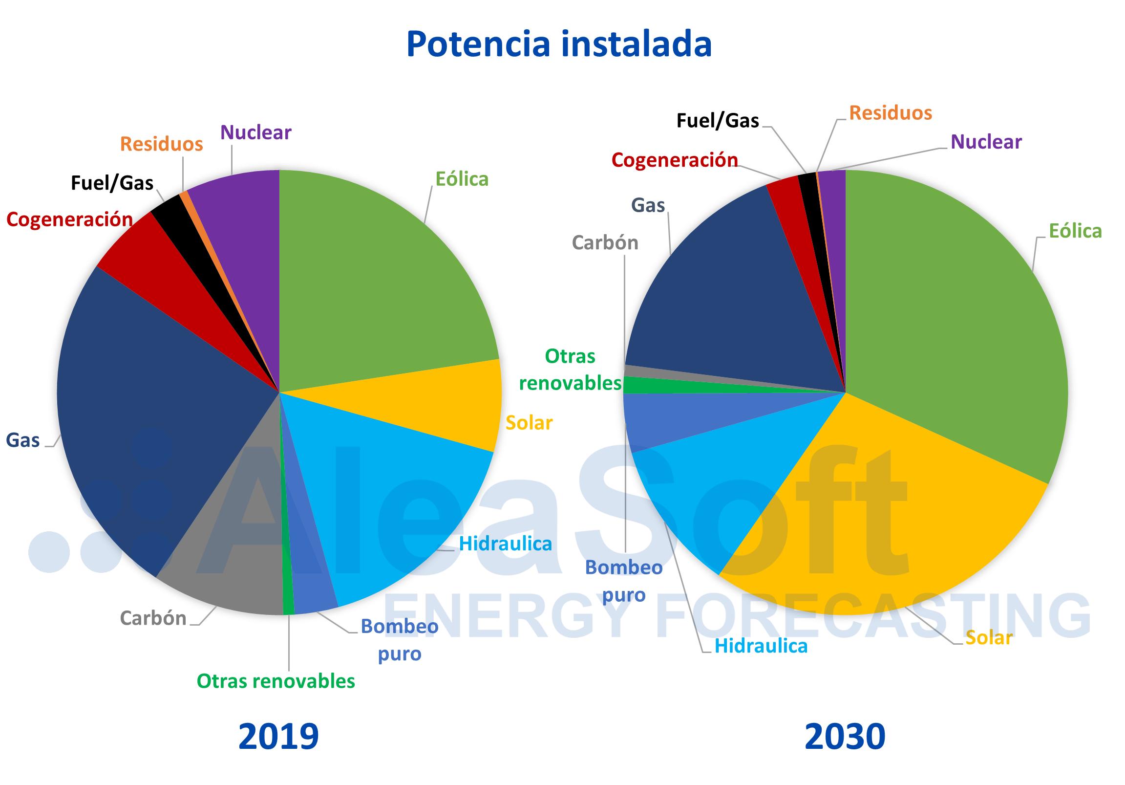 AleaSoft - Potencia eléctrica instalada España