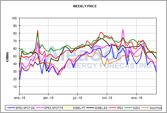 report Spanish energy market prices