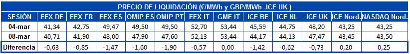 AleaSoft - Precio liquidacion mercados futuros electricidad europa