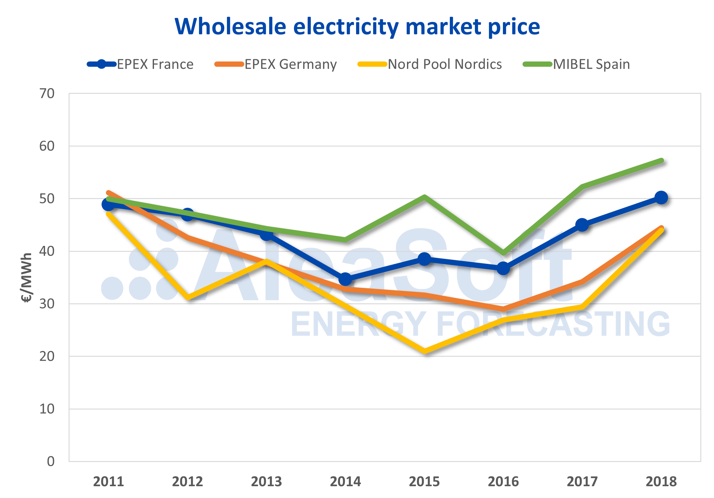 AleaSoft - Electricity market prices Europe