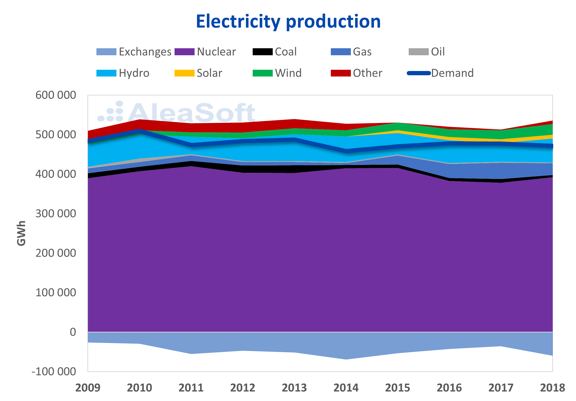 AleaSoft - France electricity production