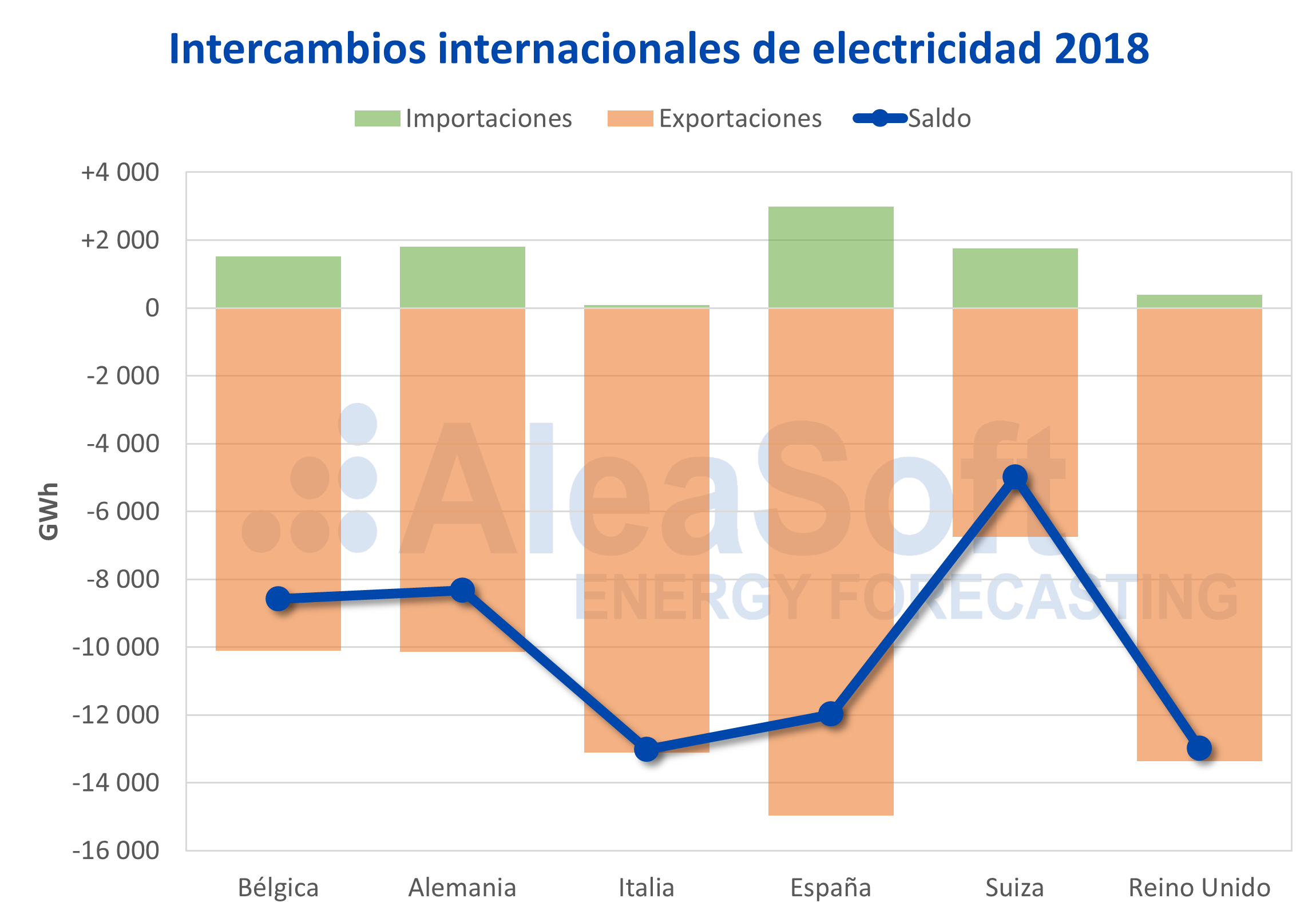 AleaSoft - Francia intercambios internacionales electricidad 2018