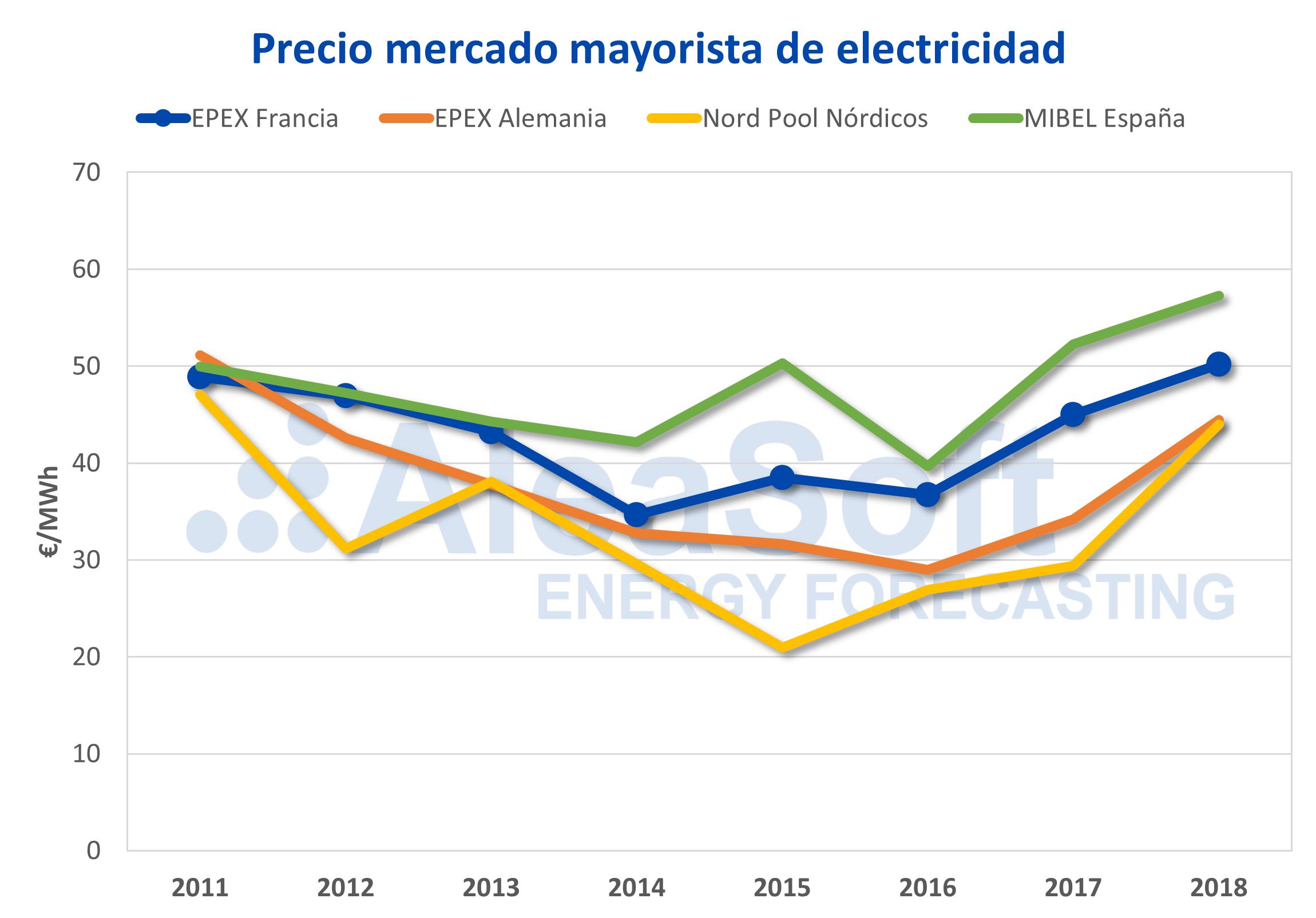 AleaSoft - Precios mercado electricidad Europa