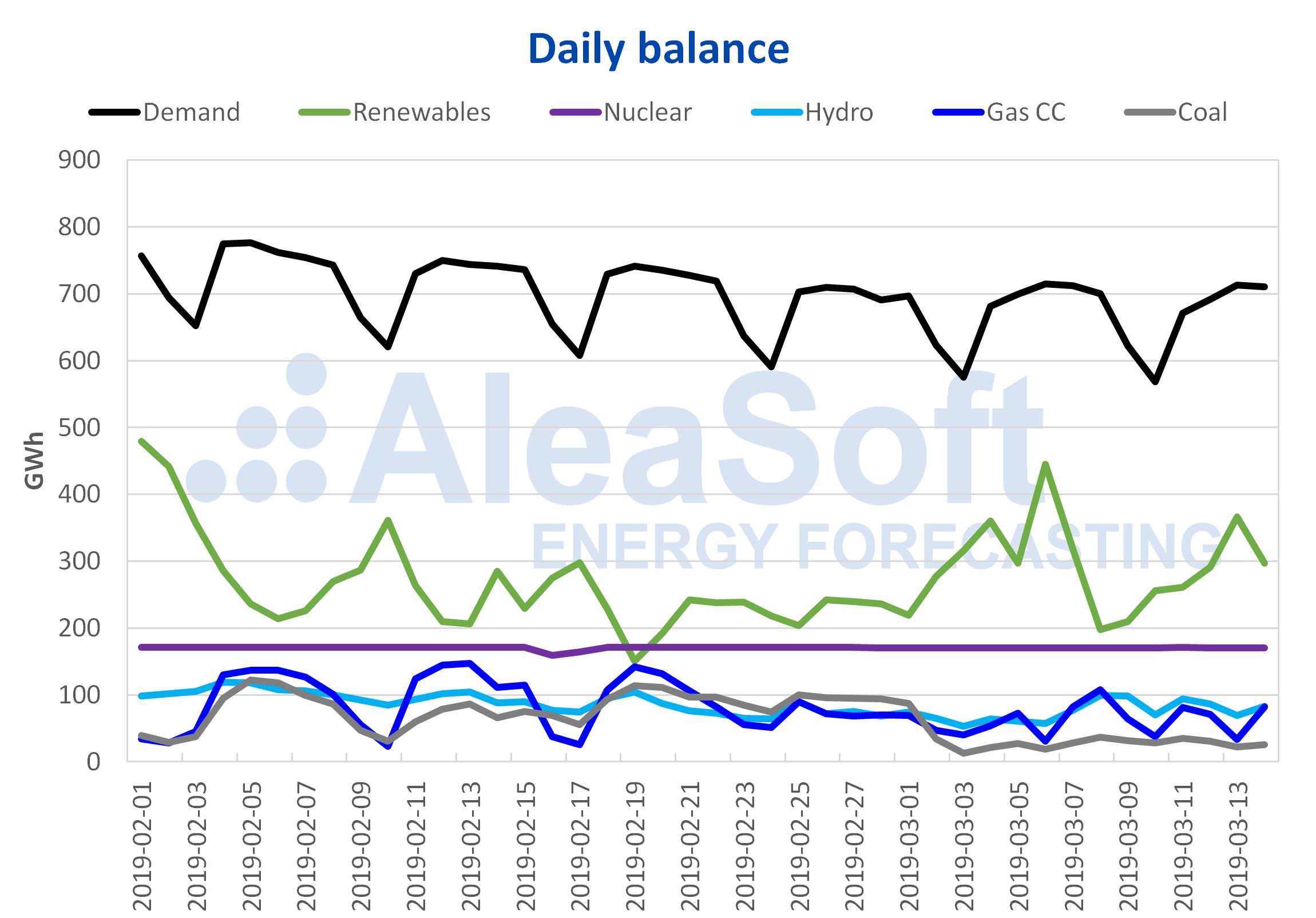 AleaSoft - Daily balance Spain demand production